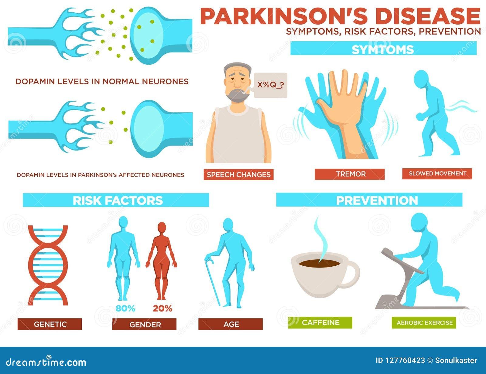 Faktorer för risk för tecken för Parkinson sjukdom och förhindrandevektor