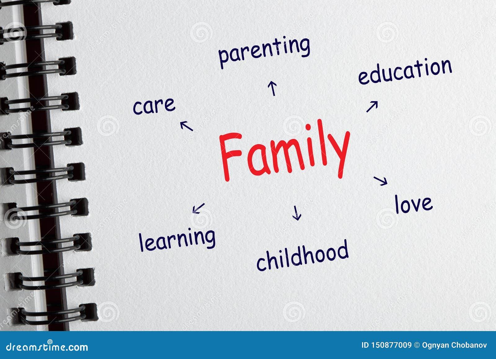 Familjdiagram med begreppsmässiga ord