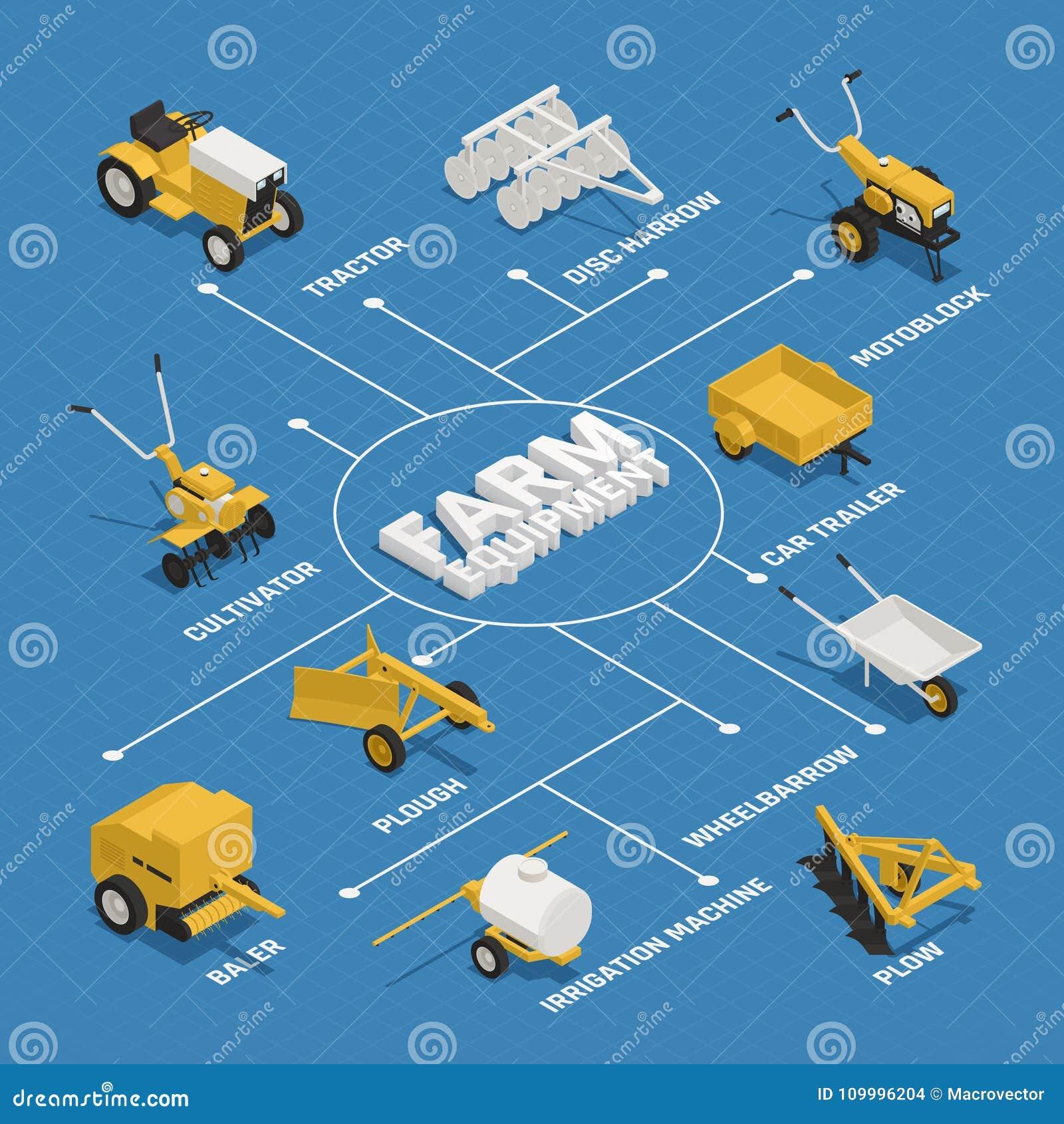 Farming Gardening Machinery Isometric Flowchart
