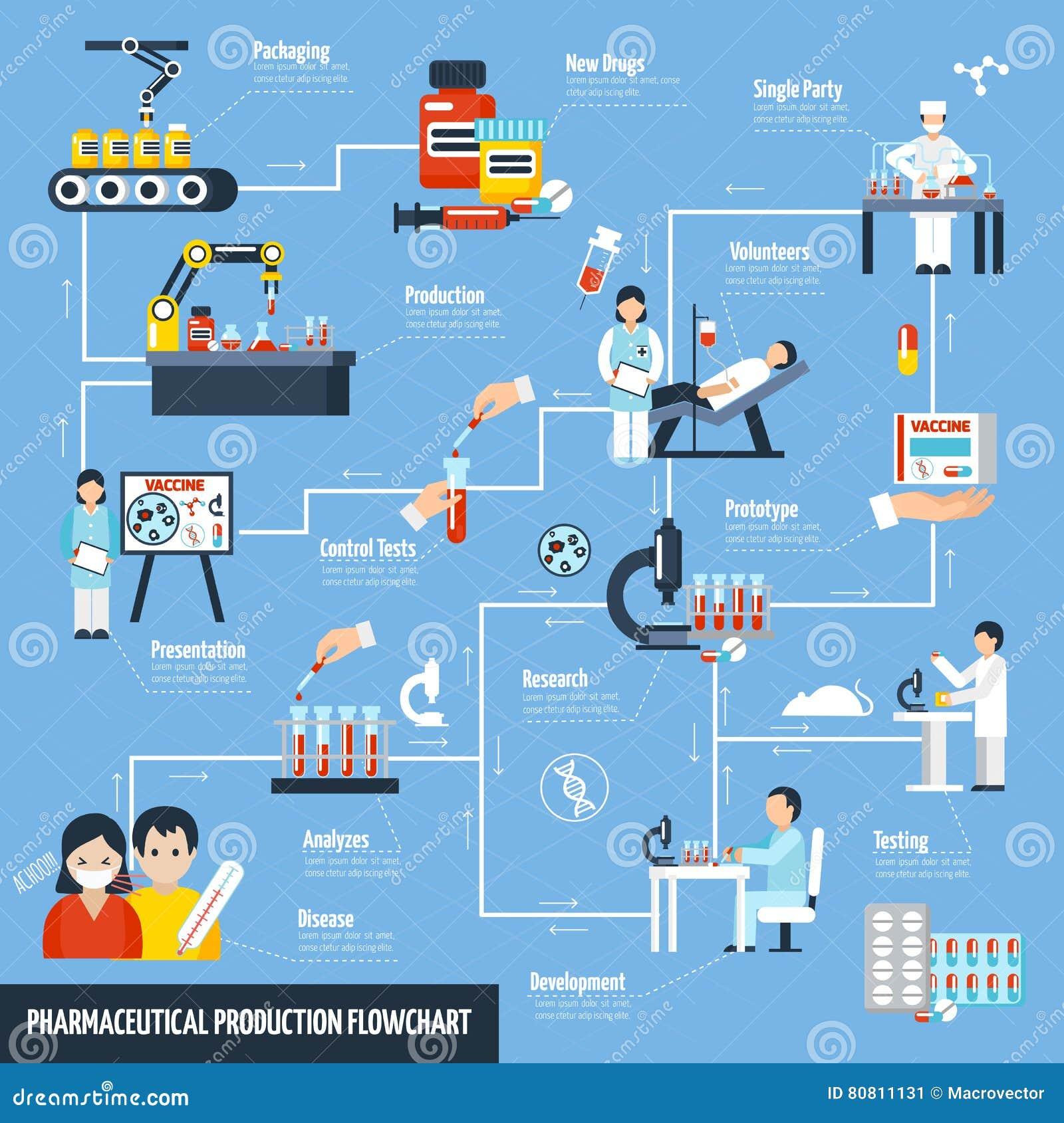 Farmaceutyczny produkci Flowchart