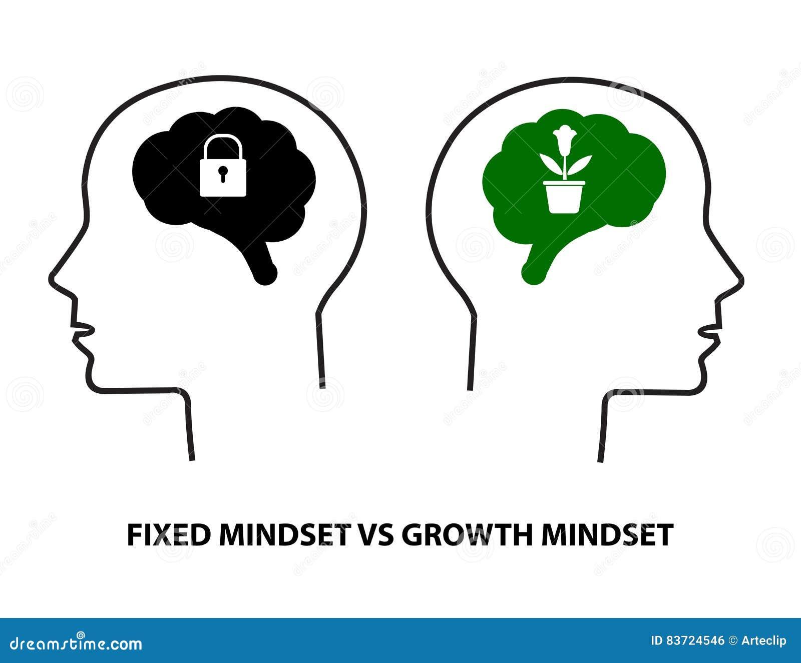 Fast Mindset vs tillväxtMindset