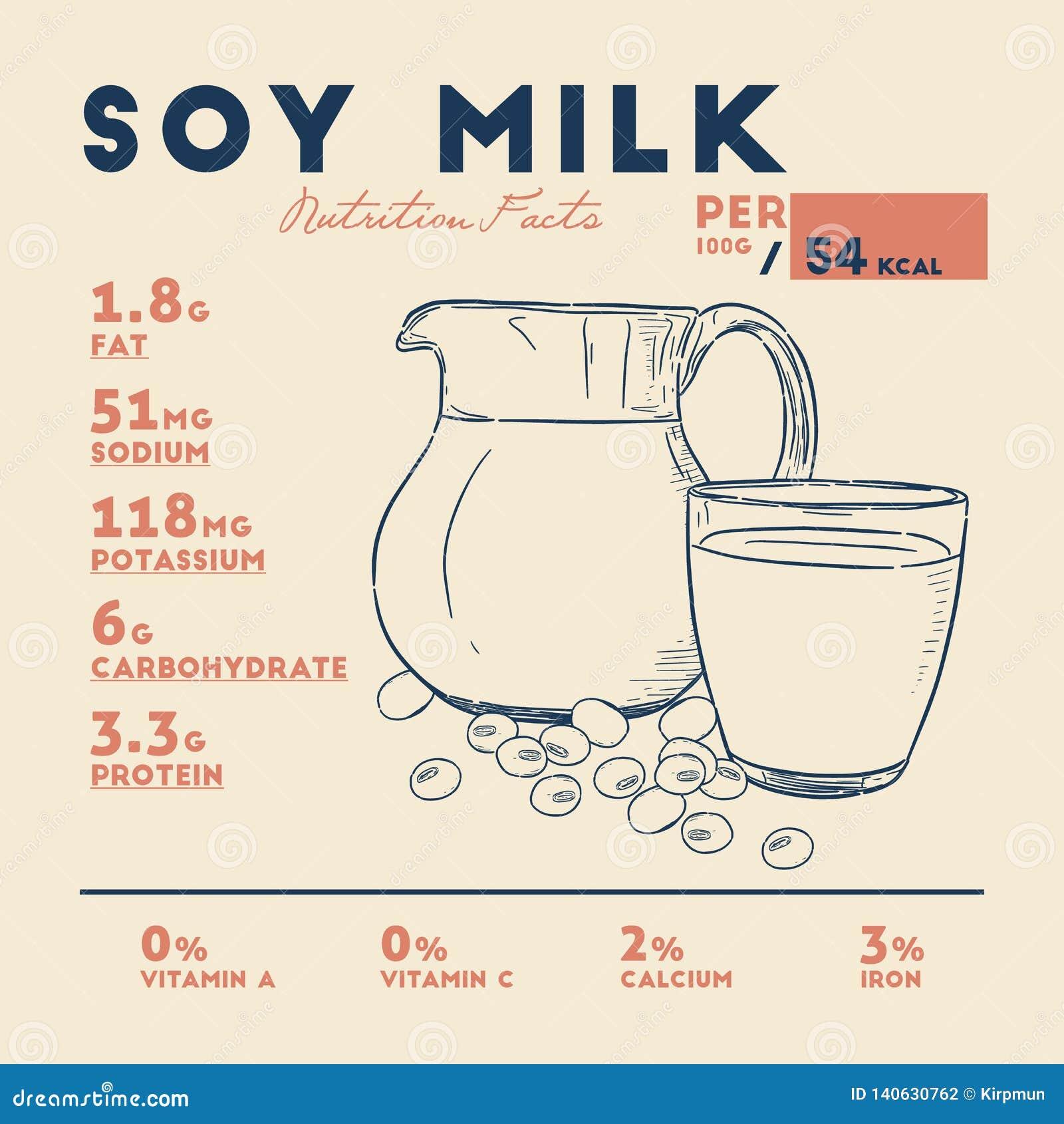 Fatti del latte di soia, vettore di nutrizione di tiraggio della mano