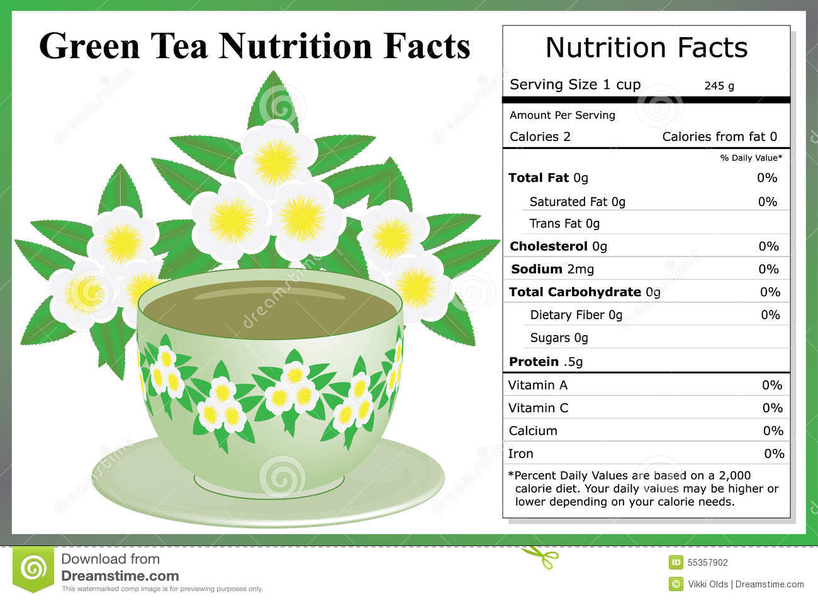 Fatti di nutrizione del tè verde