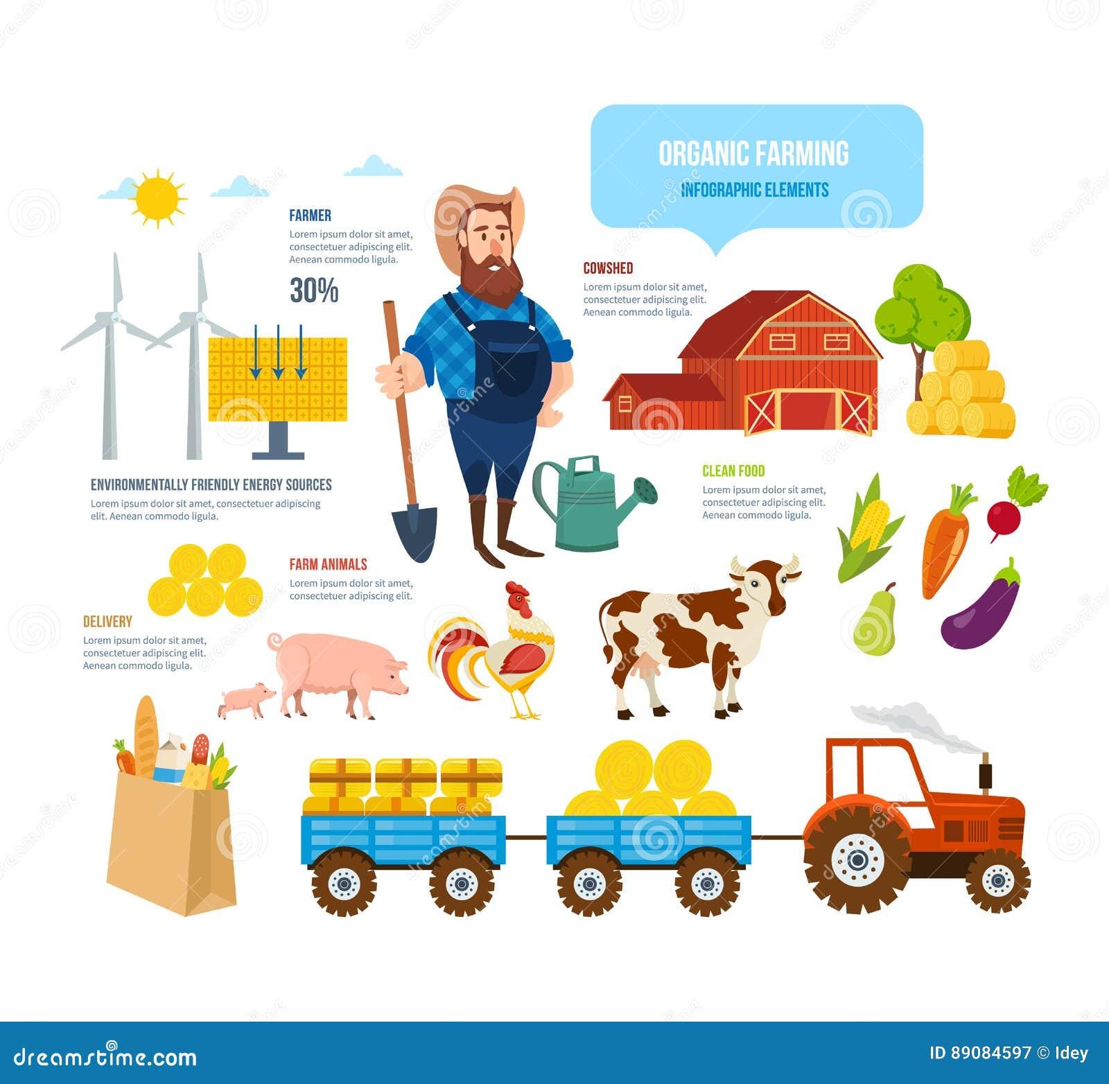 Fazendeiro, animais, alimento limpo natural, fontes de energia a favor do meio ambiente, entrega