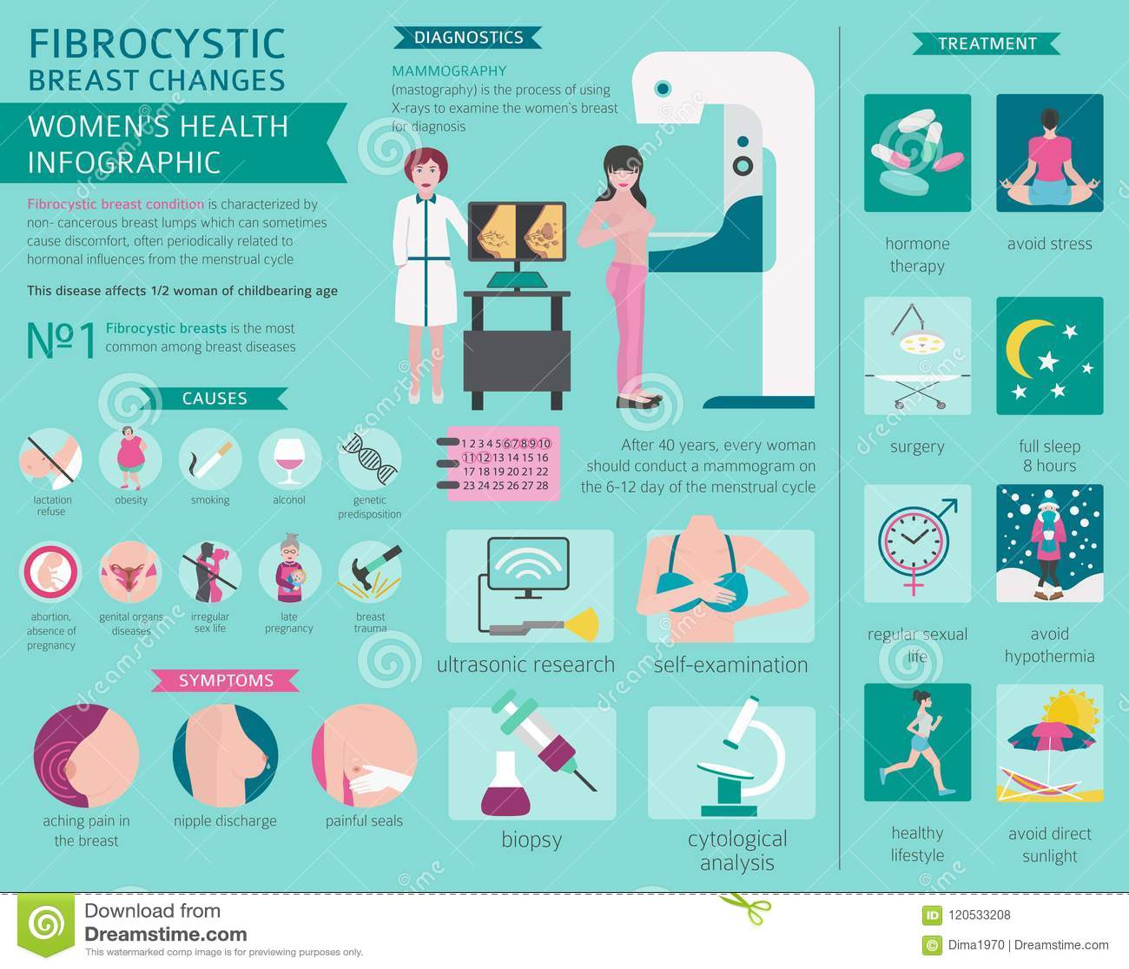 Fibrocystic borst verandert ziekte, medische infographic Diagnos