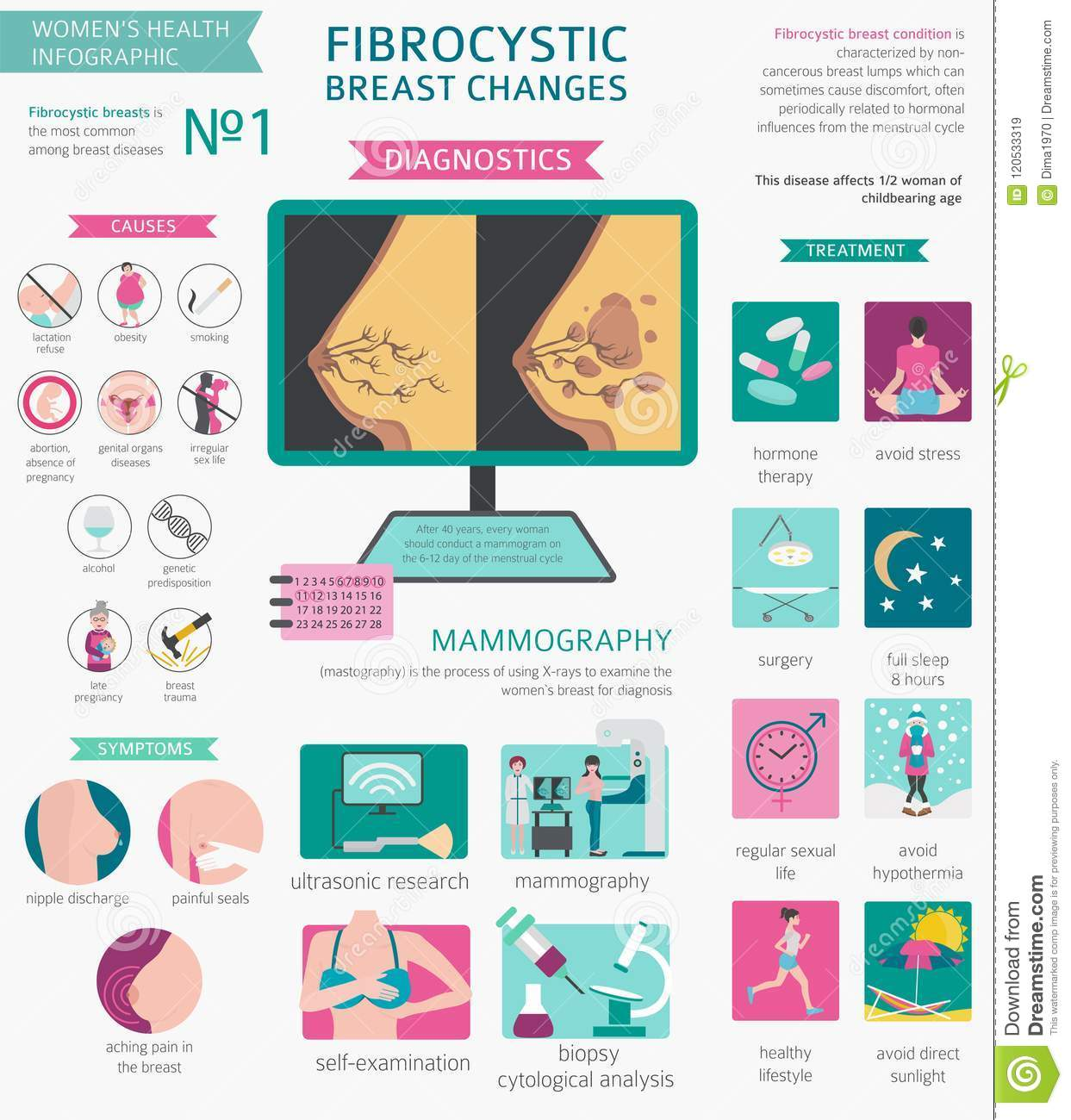 Fibrocystic breast disease causes