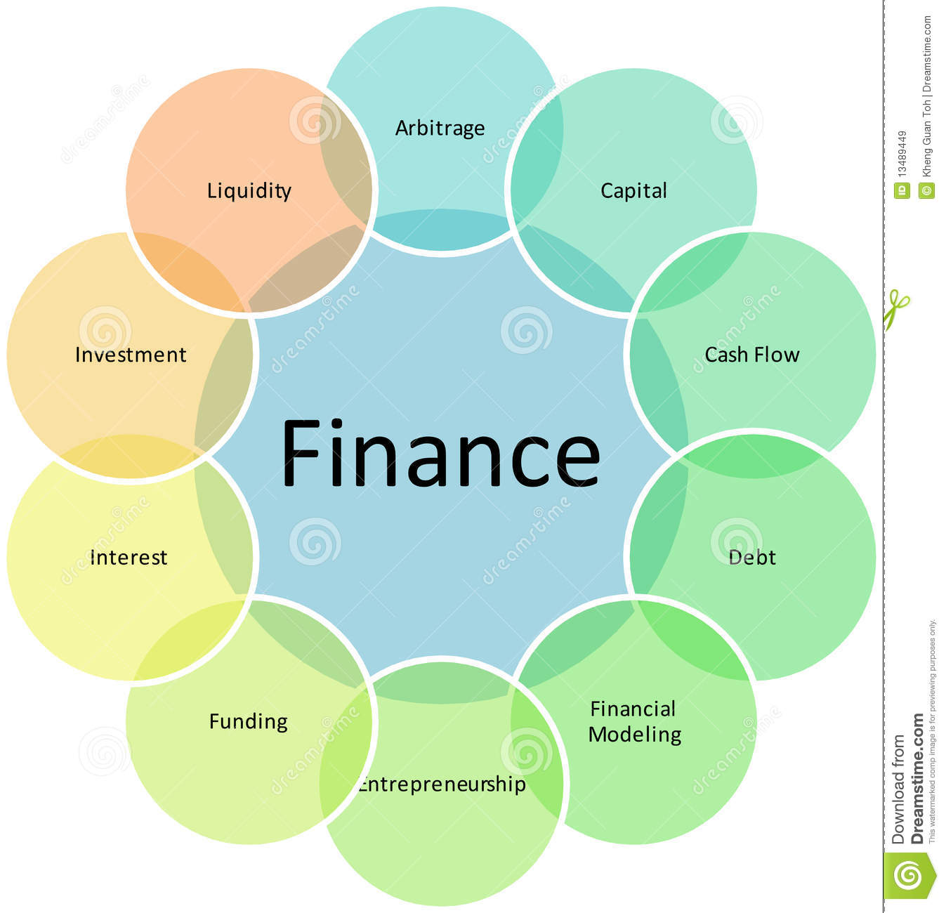 Finance: Finance Components Business Diagram Stock Illustration
