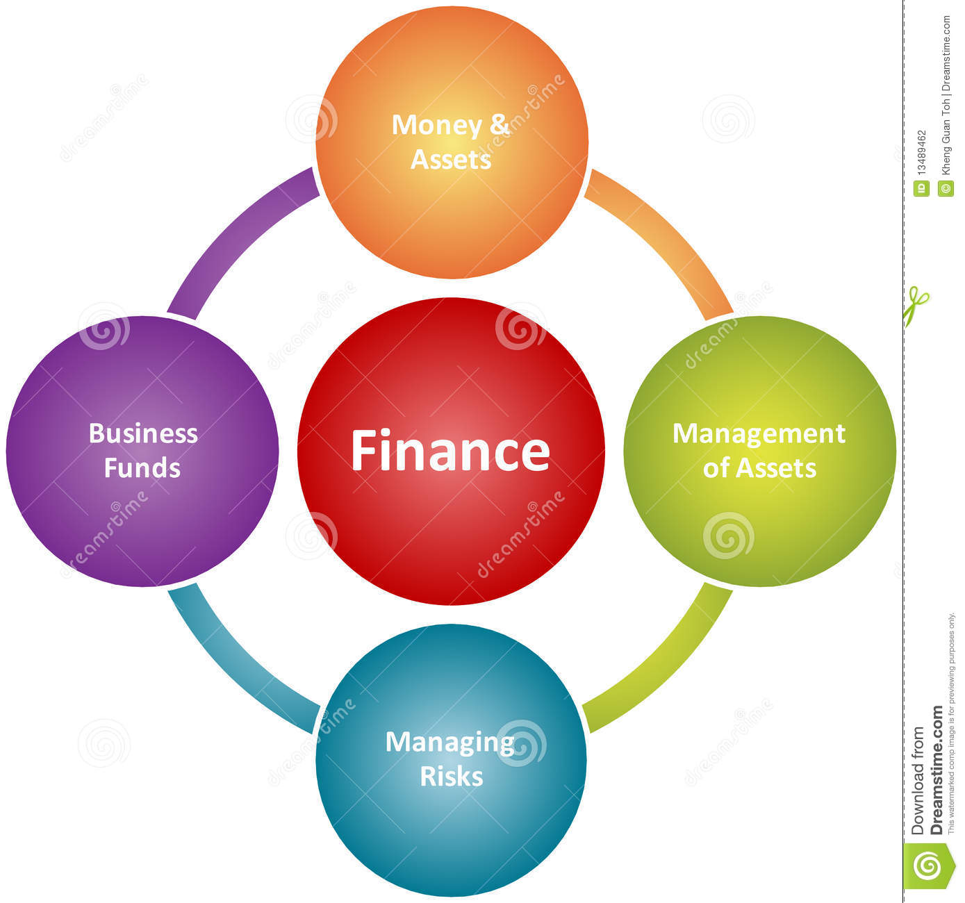 Finance Duties Business Diagram Stock Photography Image