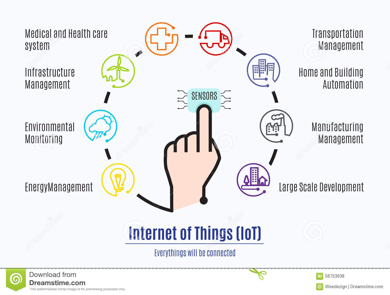 Finger connect to sensor with Internet of things (IoT) word and
