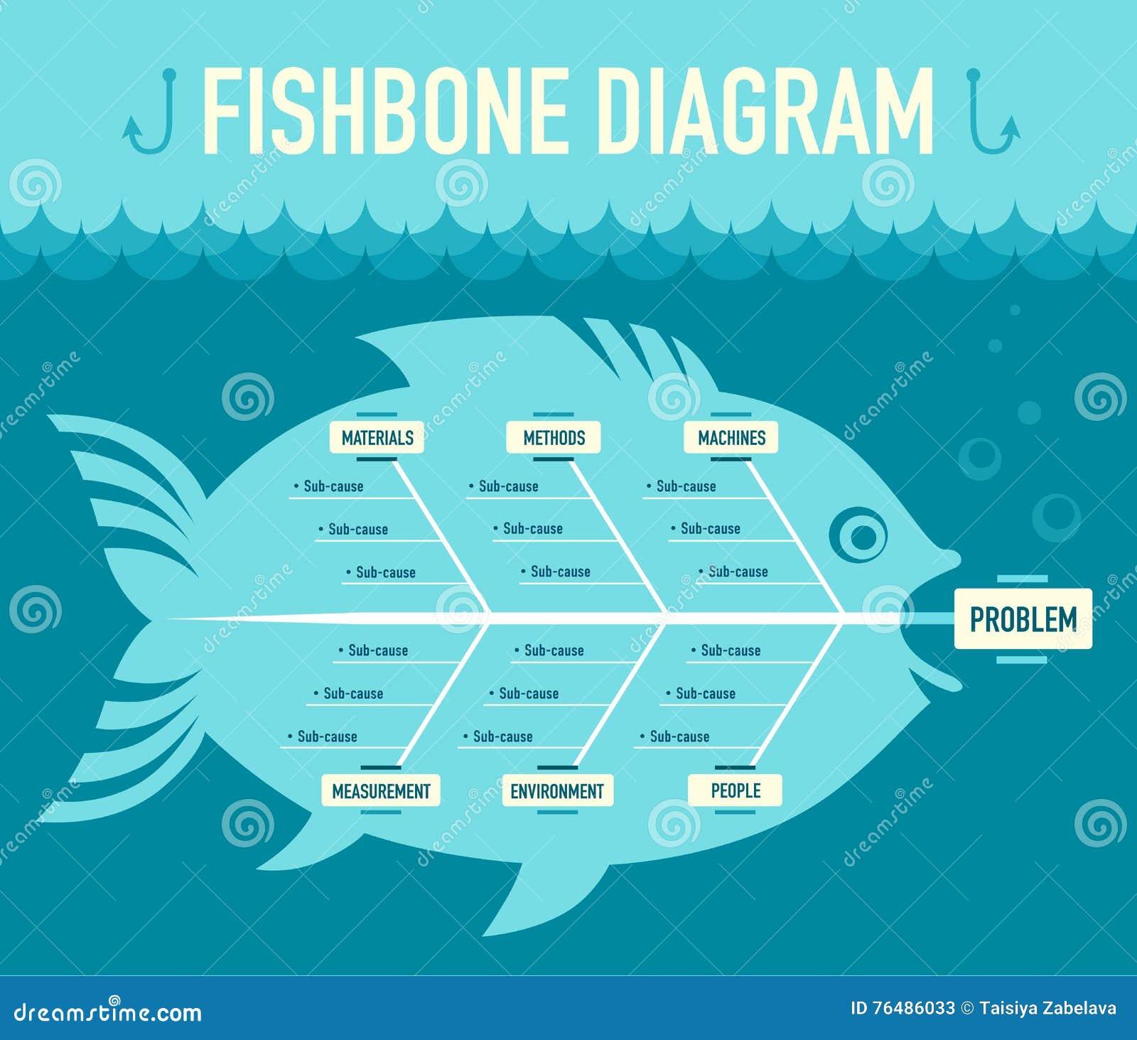 Fishbone Diagram Cartoon Vector