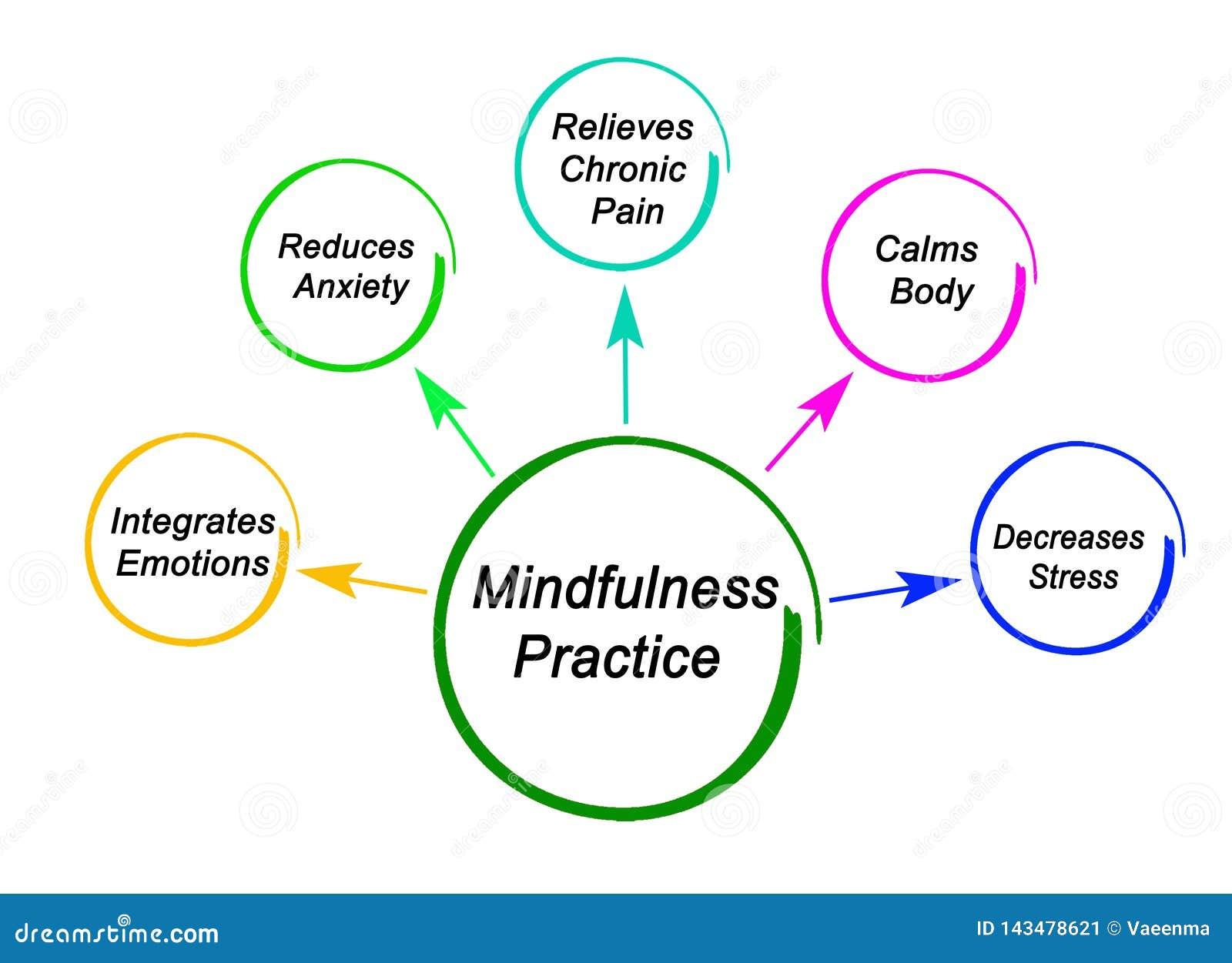 Benefits Of Mindfulness Practice Stock Illustration