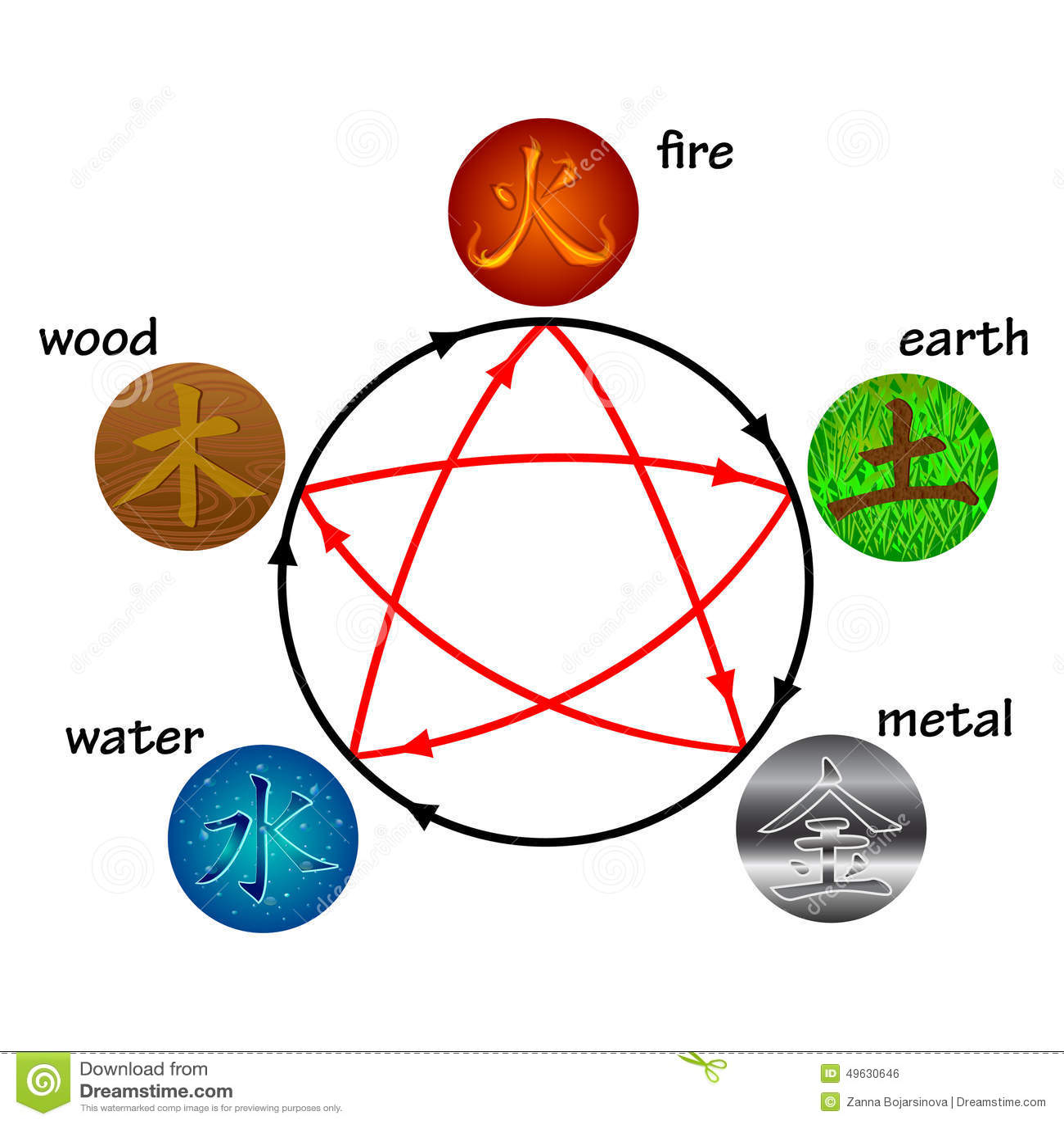Five Elements Stock Vector Image 49630646