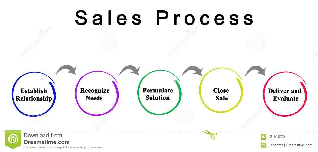 steps in sales process stock photo image of process 121518238