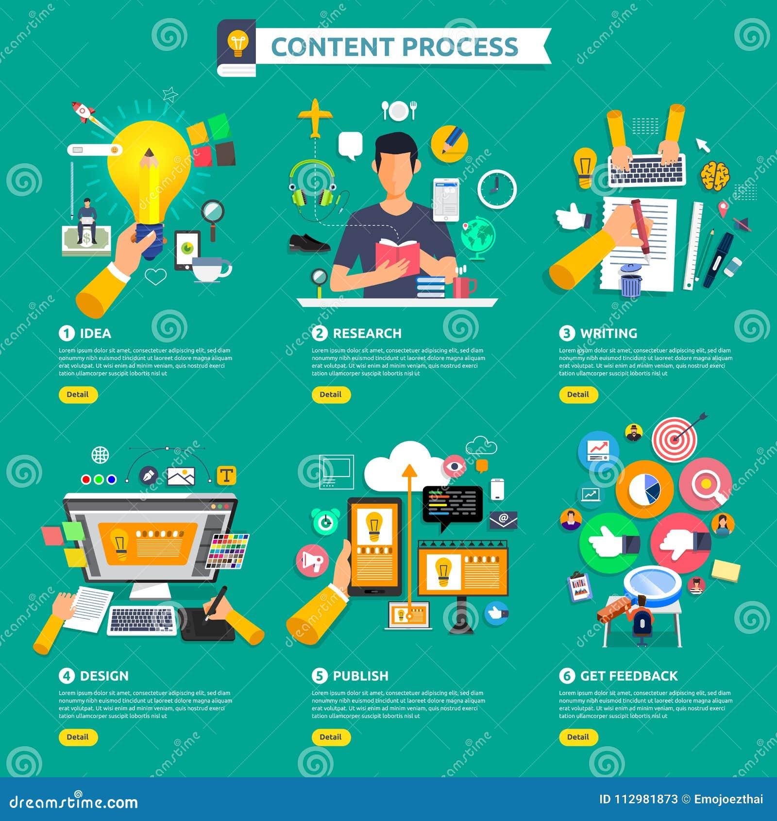 Flat design concept content marketing process start with idea, t