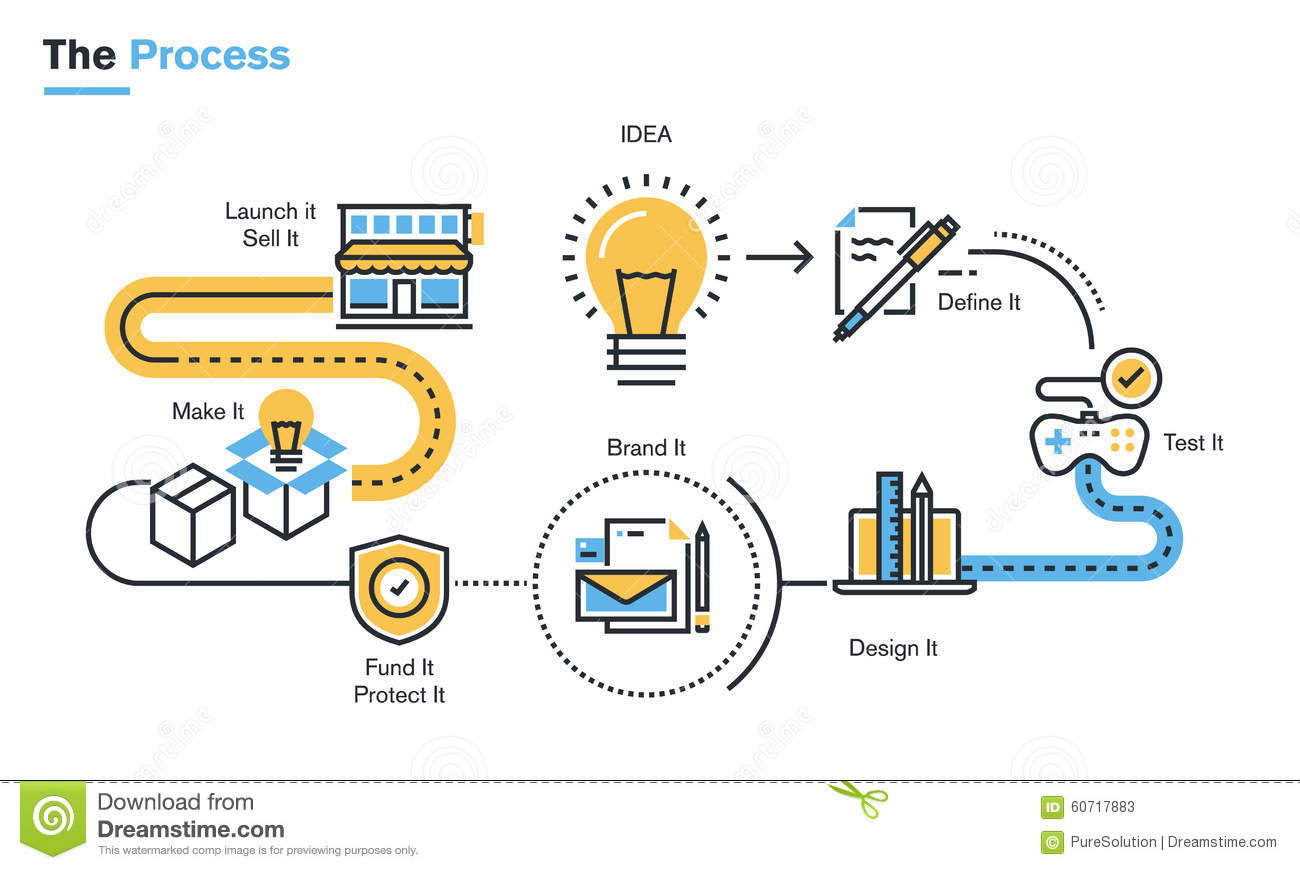 Flat line illustration of product development process for Product design development