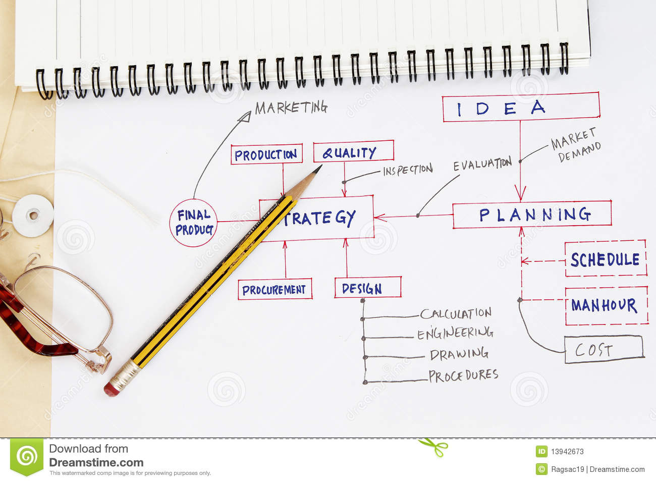 flowchart of production planning stock image image of pencil planning 13942673