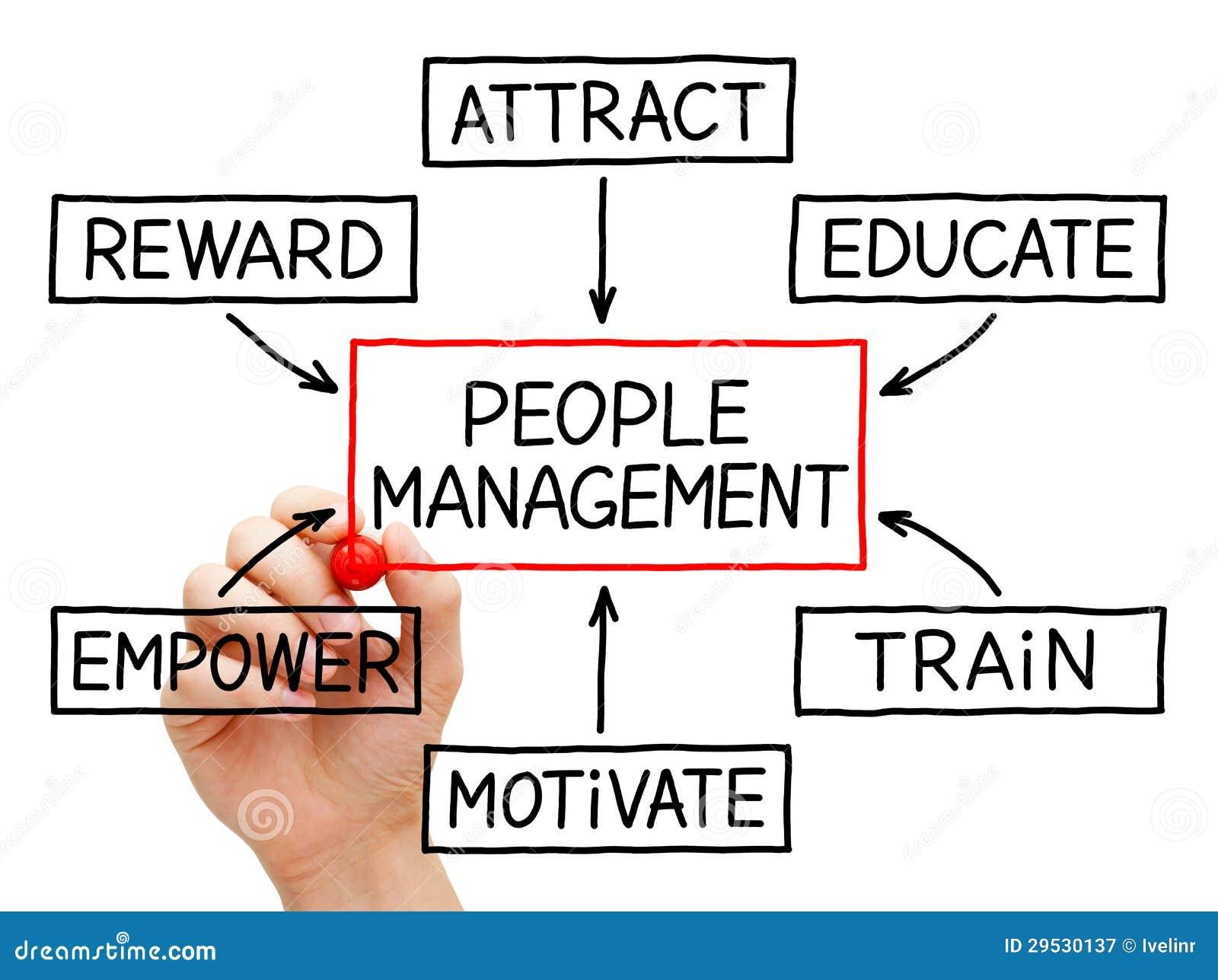 Fluxograma da gestão dos povos