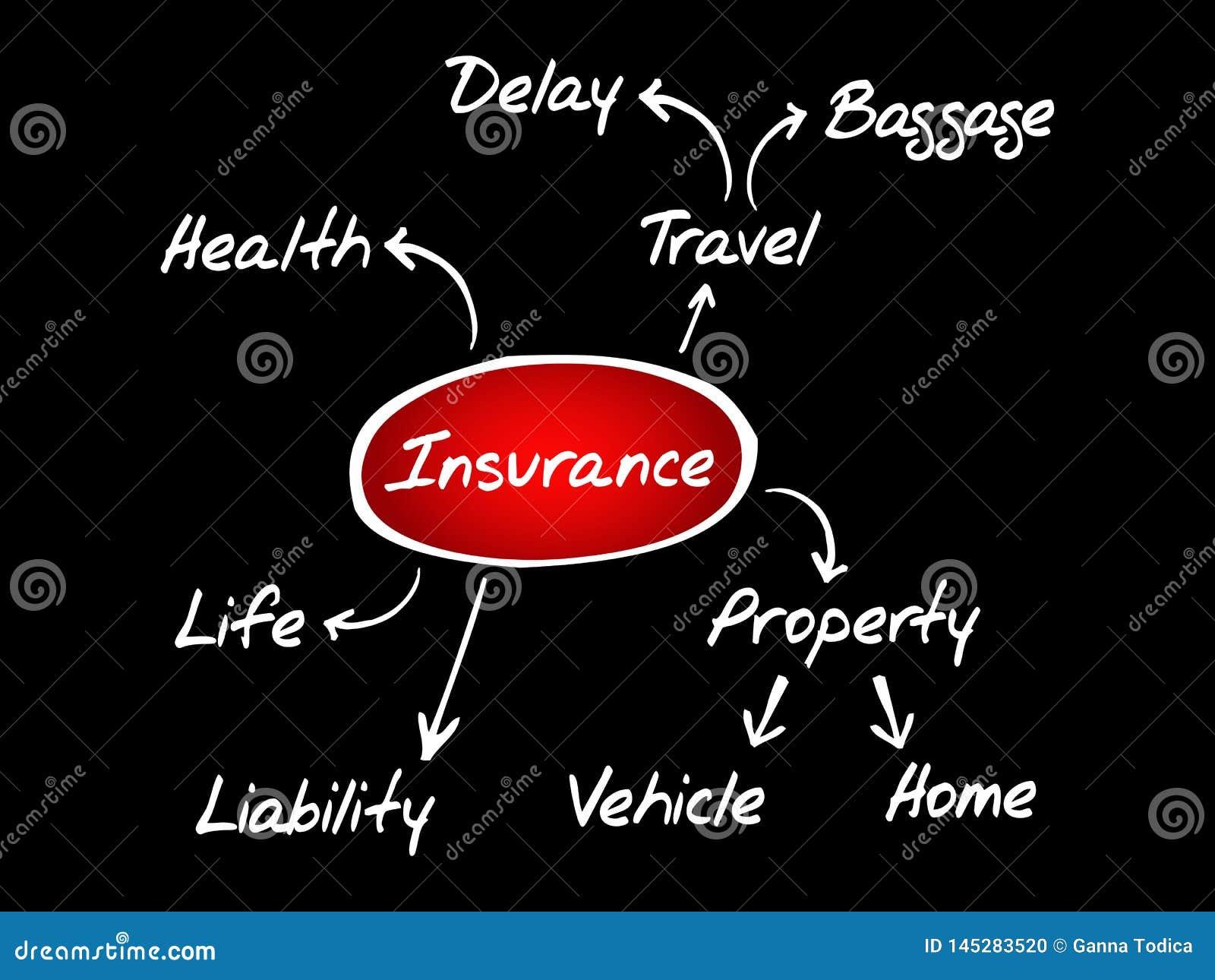 Fluxograma do mapa de mente do seguro