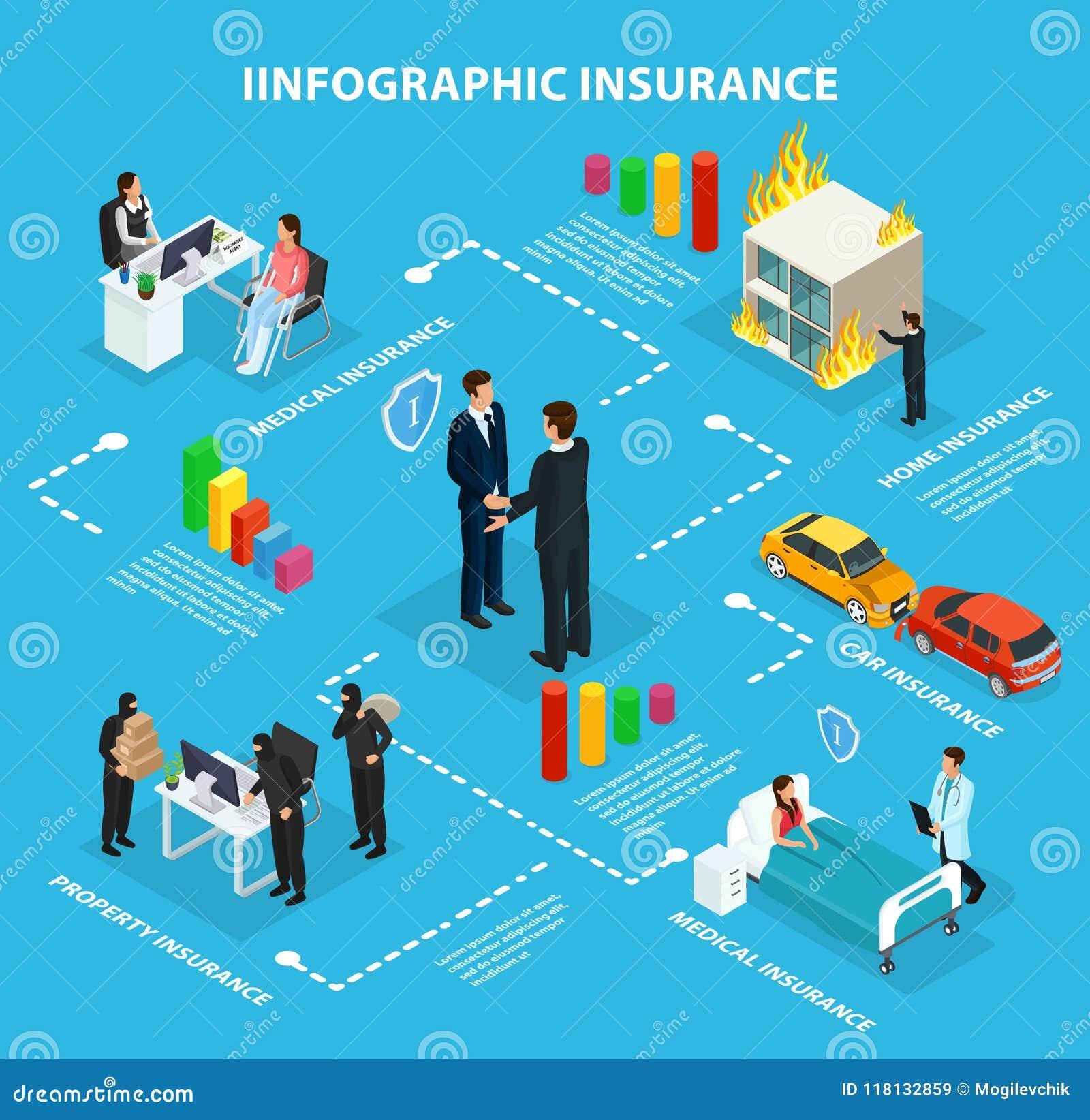 Fluxograma isométrico de Infographic do serviço de seguro