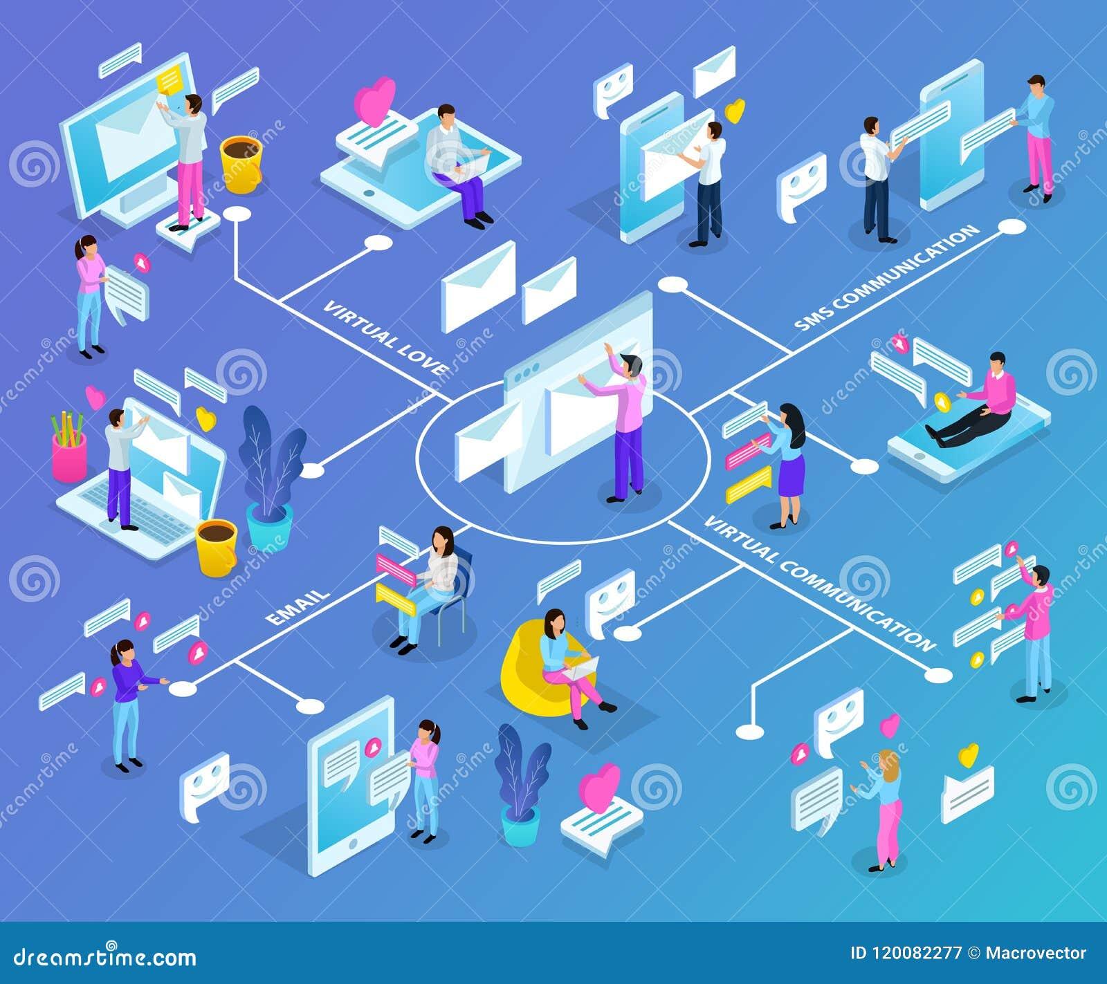 Fluxograma isométrico de uma comunicação virtual