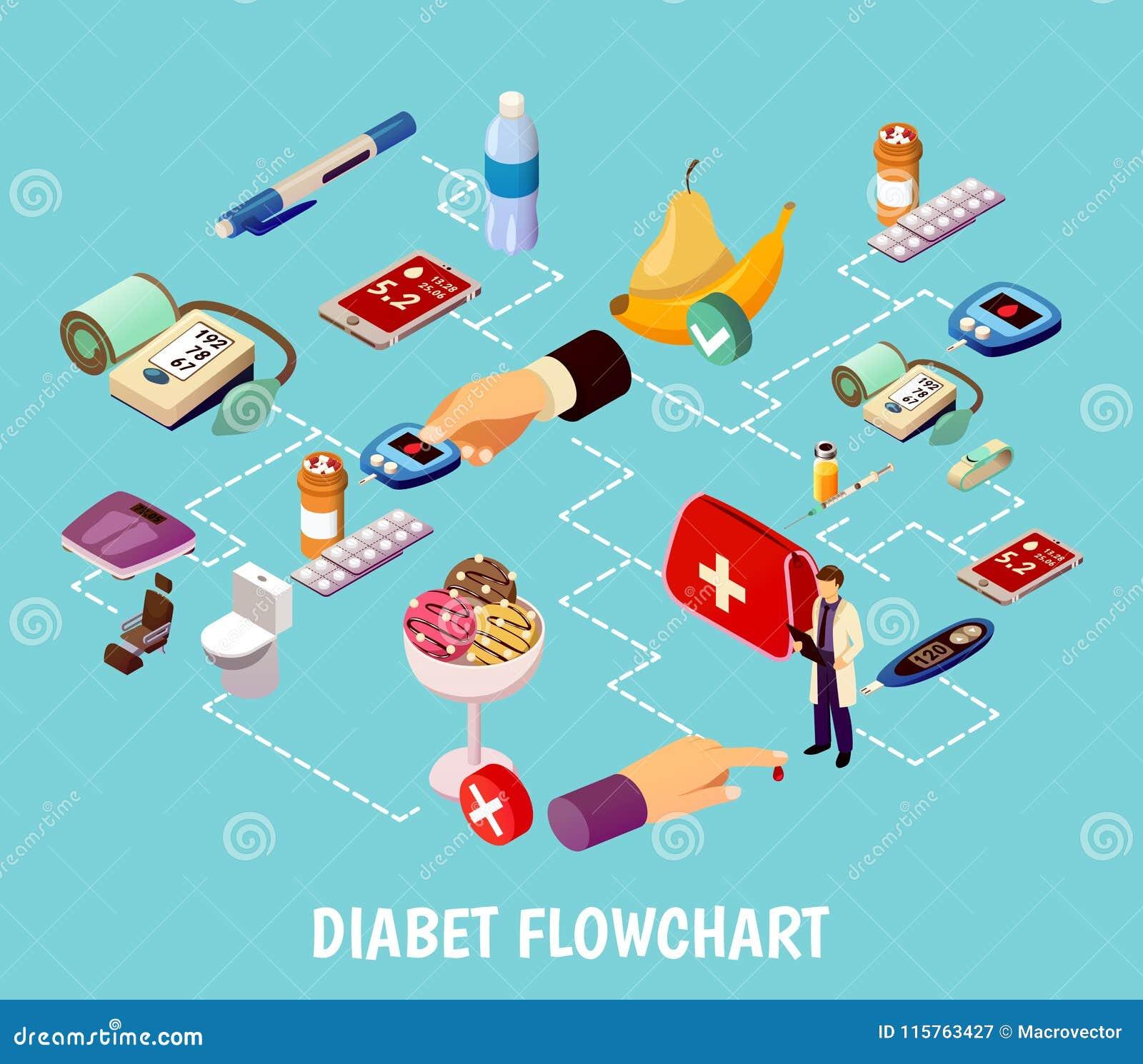 Fluxograma isométrico do controle do diabetes
