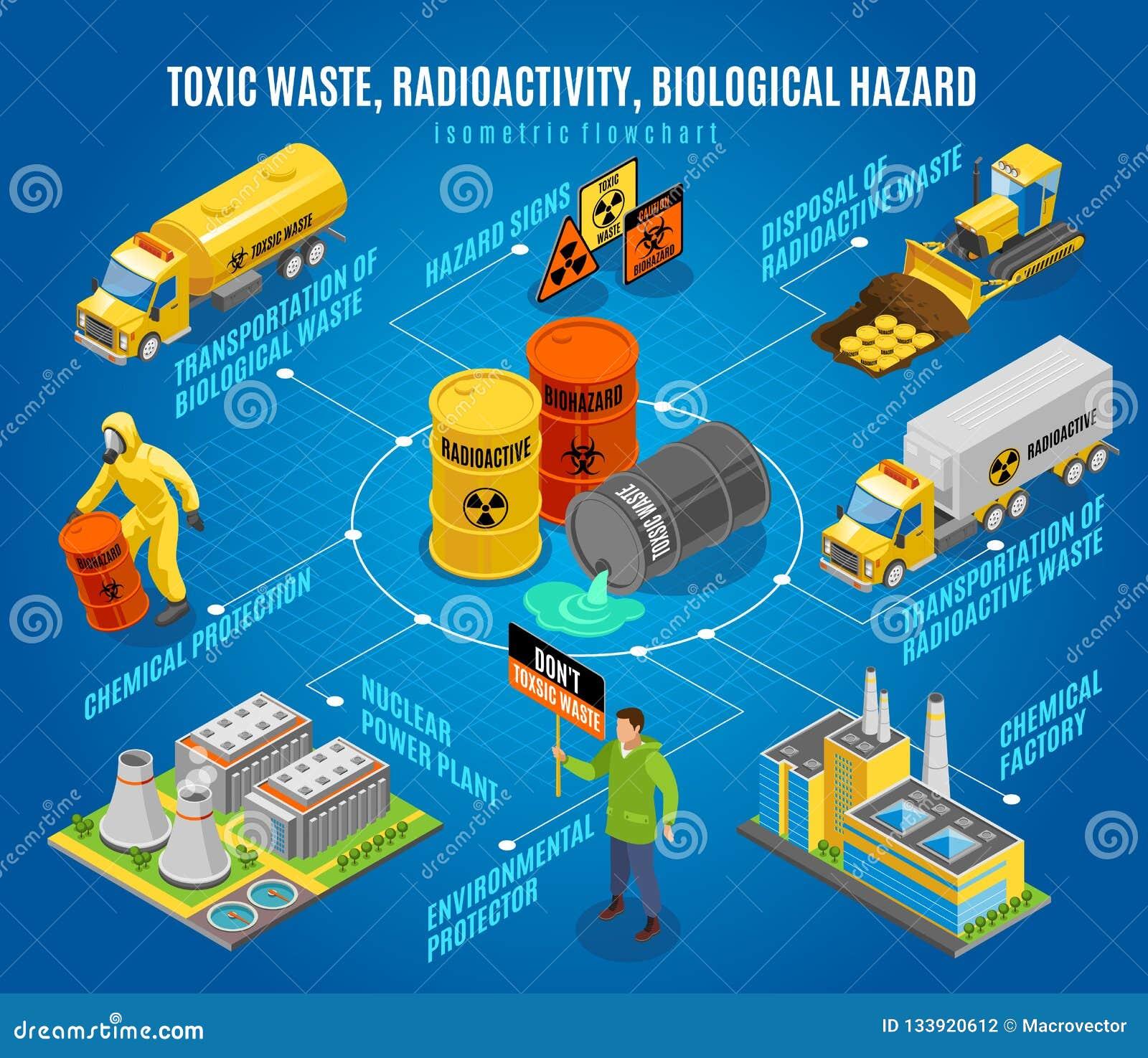 Fluxograma isométrico do perigo dos resíduos tóxicos