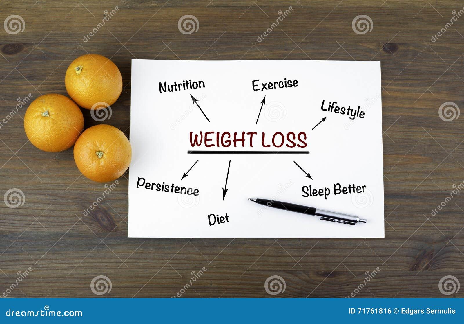 perdita di peso valencia