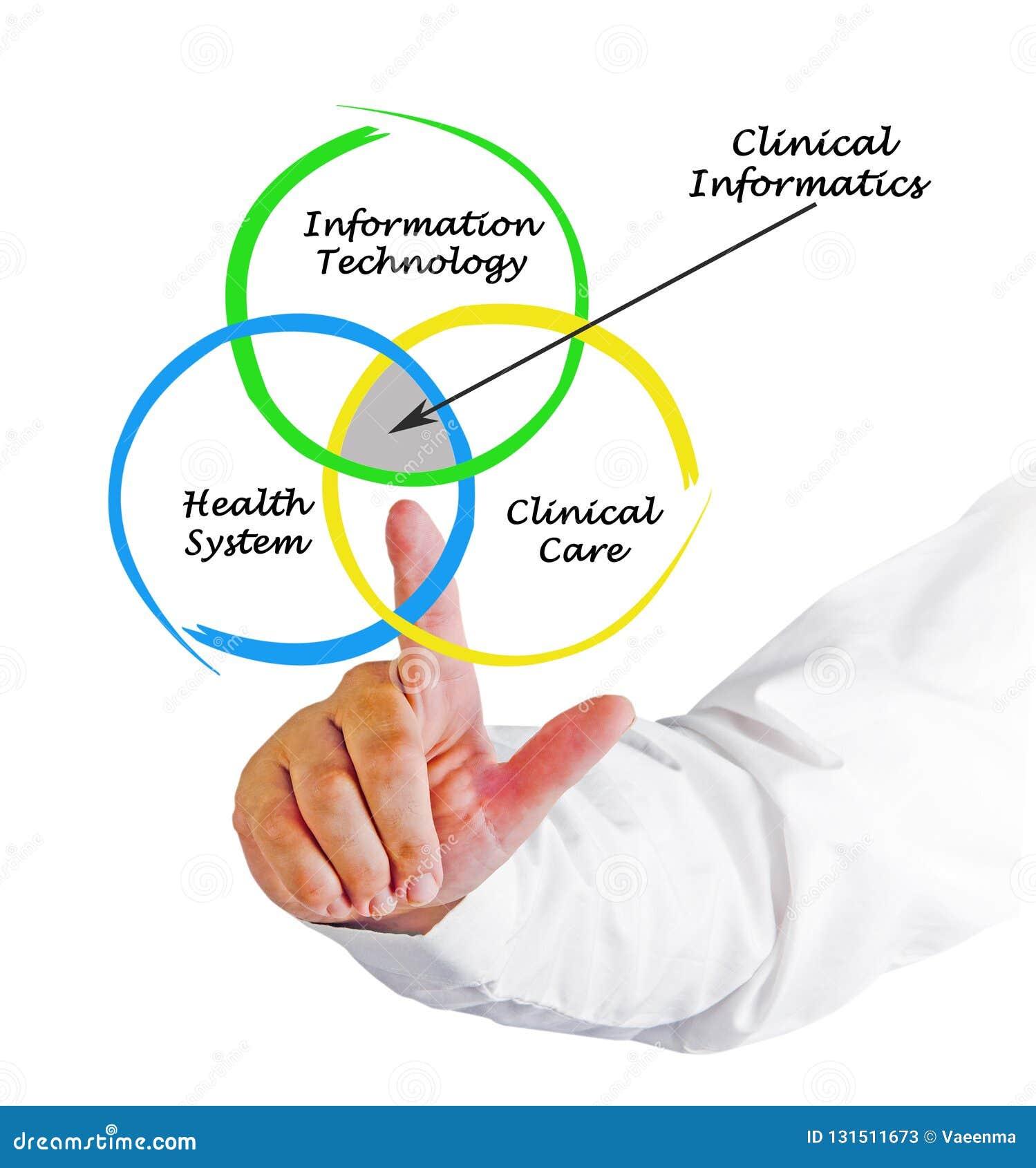 Fontes para a informática clínica