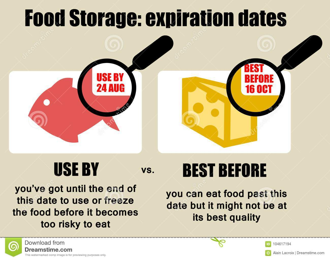 Durability or expiration dates of food explained: difference between `use  by` and `best before`