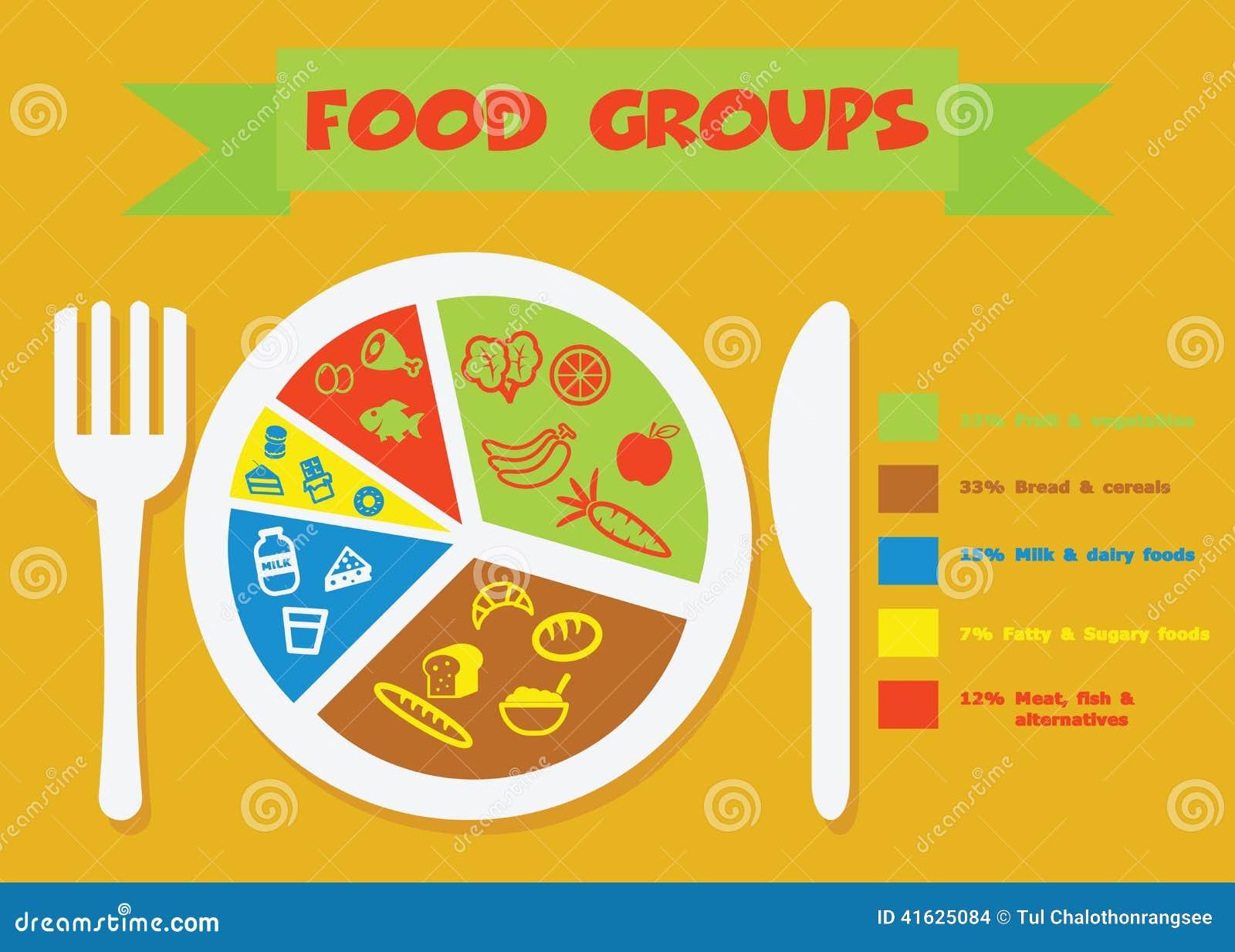 Food Groups Stock Illustration - Image: 52705889