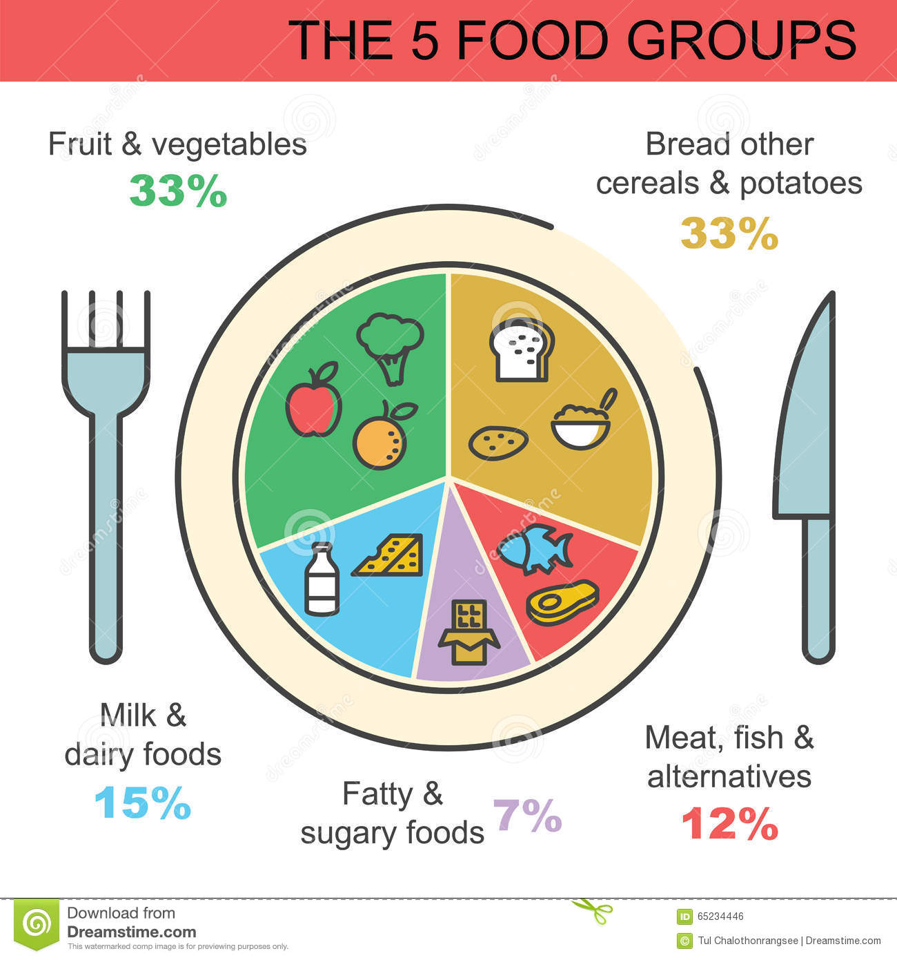 The 5 Food Groups Infographics. Stock Vector - Image: 55580985