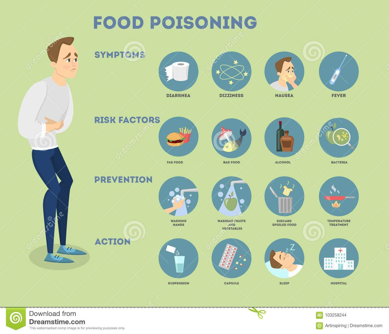 food poisoning infographic. stock vector - illustration of holding
