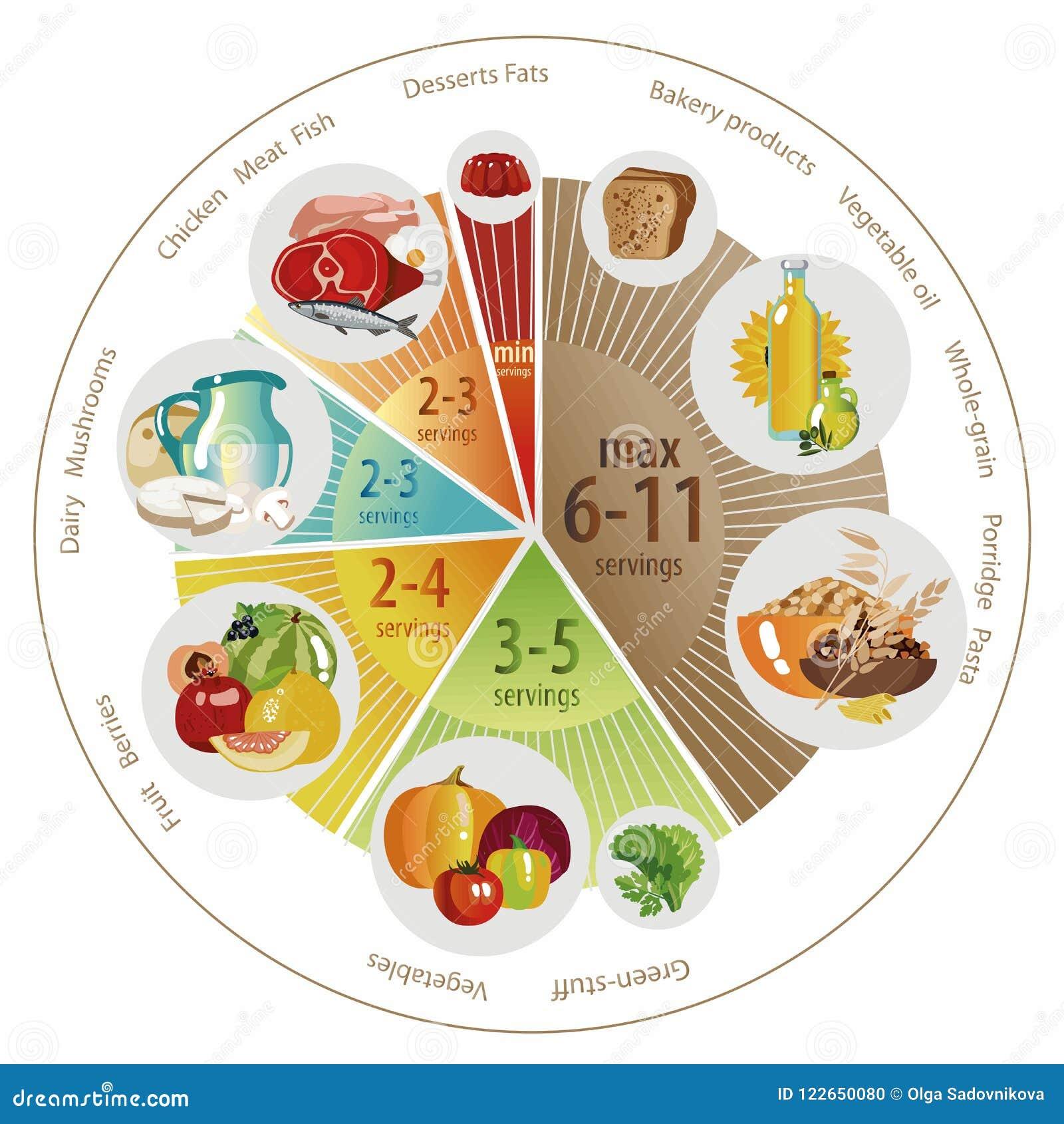 Food Pyramid Pie Chart Stock Illustrations 44 Food Pyramid Pie Chart Stock Illustrations Vectors Clipart Dreamstime