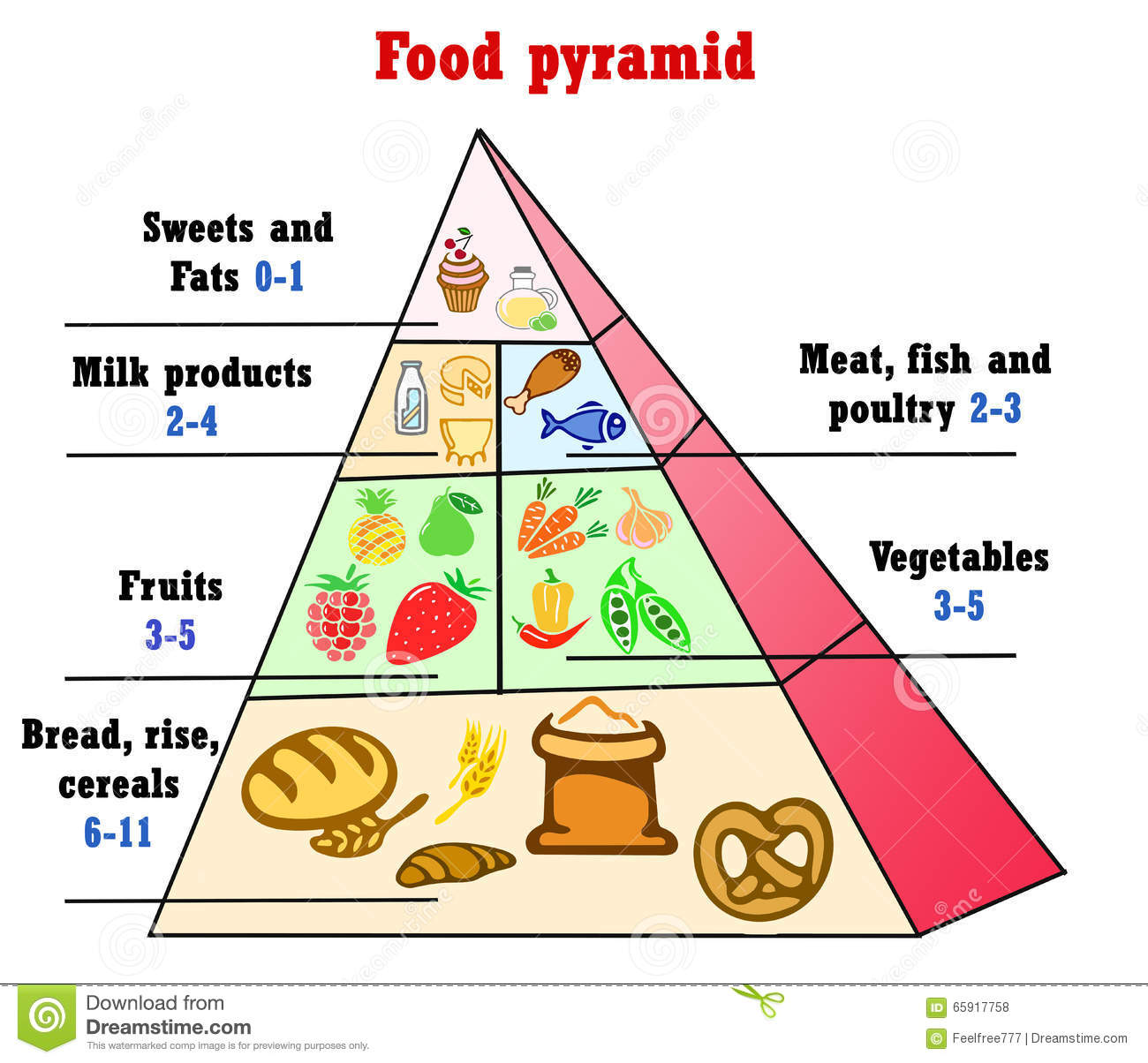 Healthy Eating Pyramid Chart Stock Illustration - Illustration of