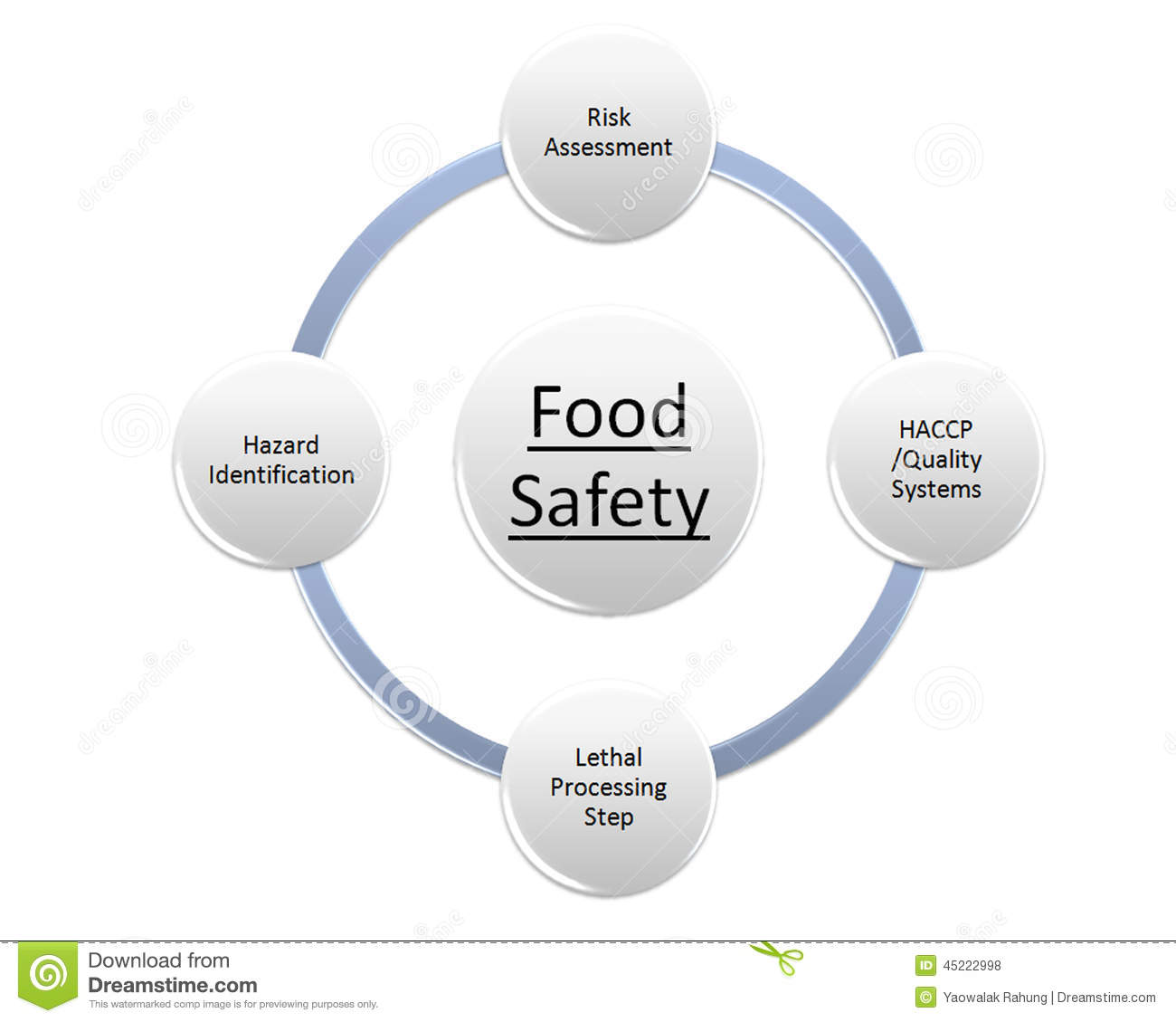 food processing business plans