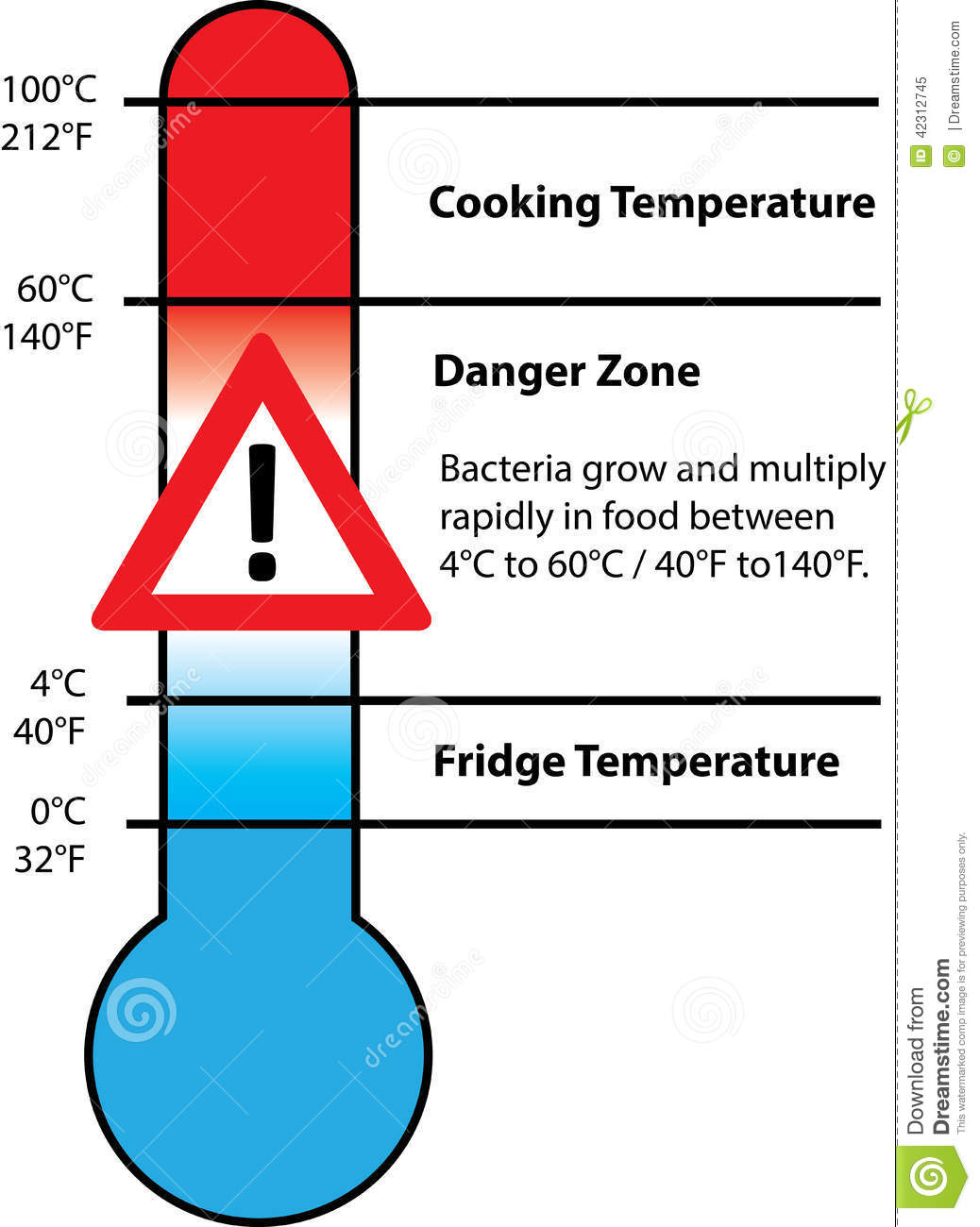 Food Safety Temperature Stock Illustration - Image: 42312745