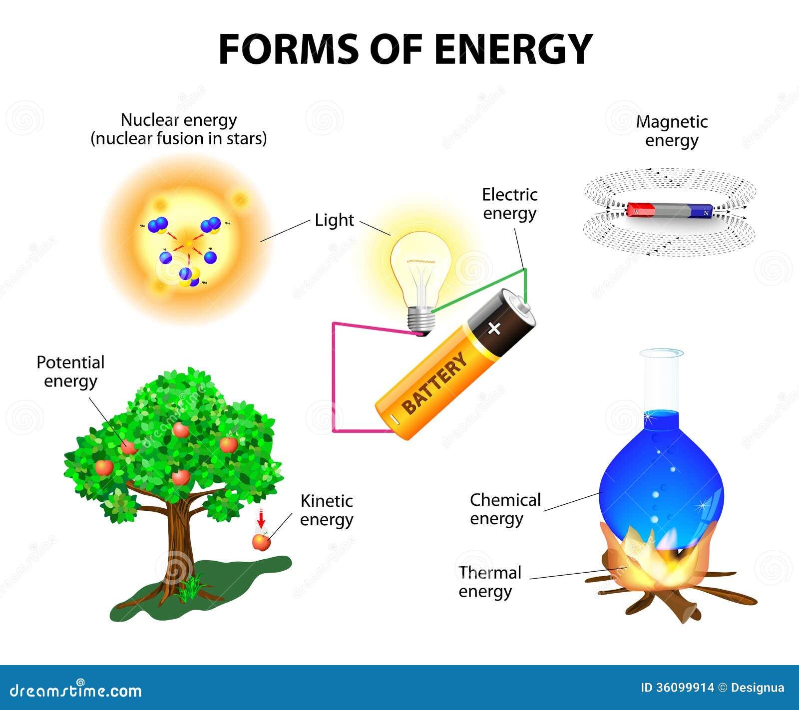 Former av energi