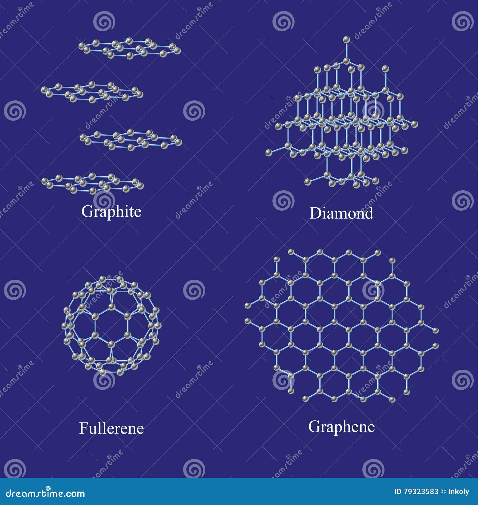 Formes allotropiques de carbone