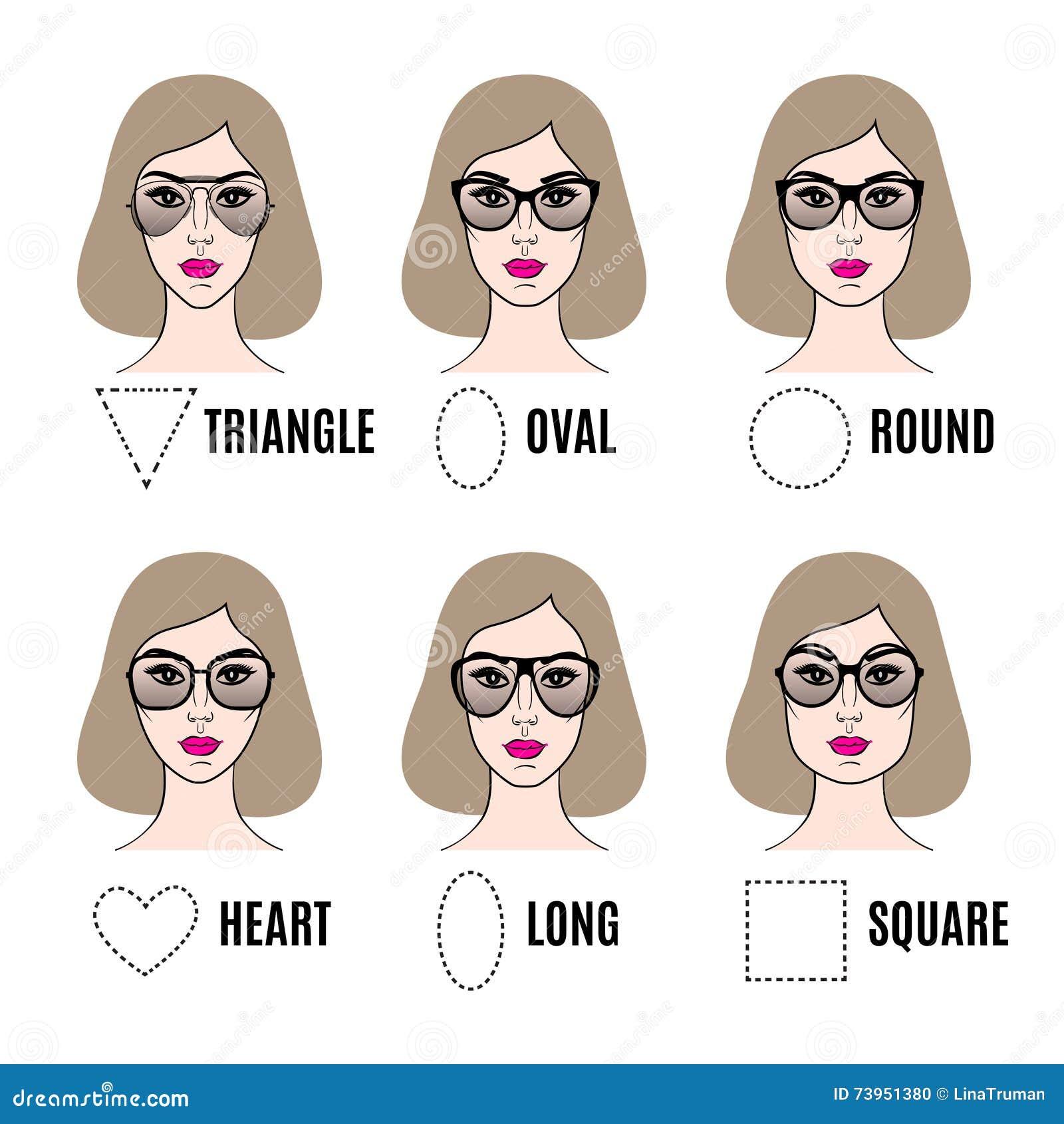 Différents types de visage