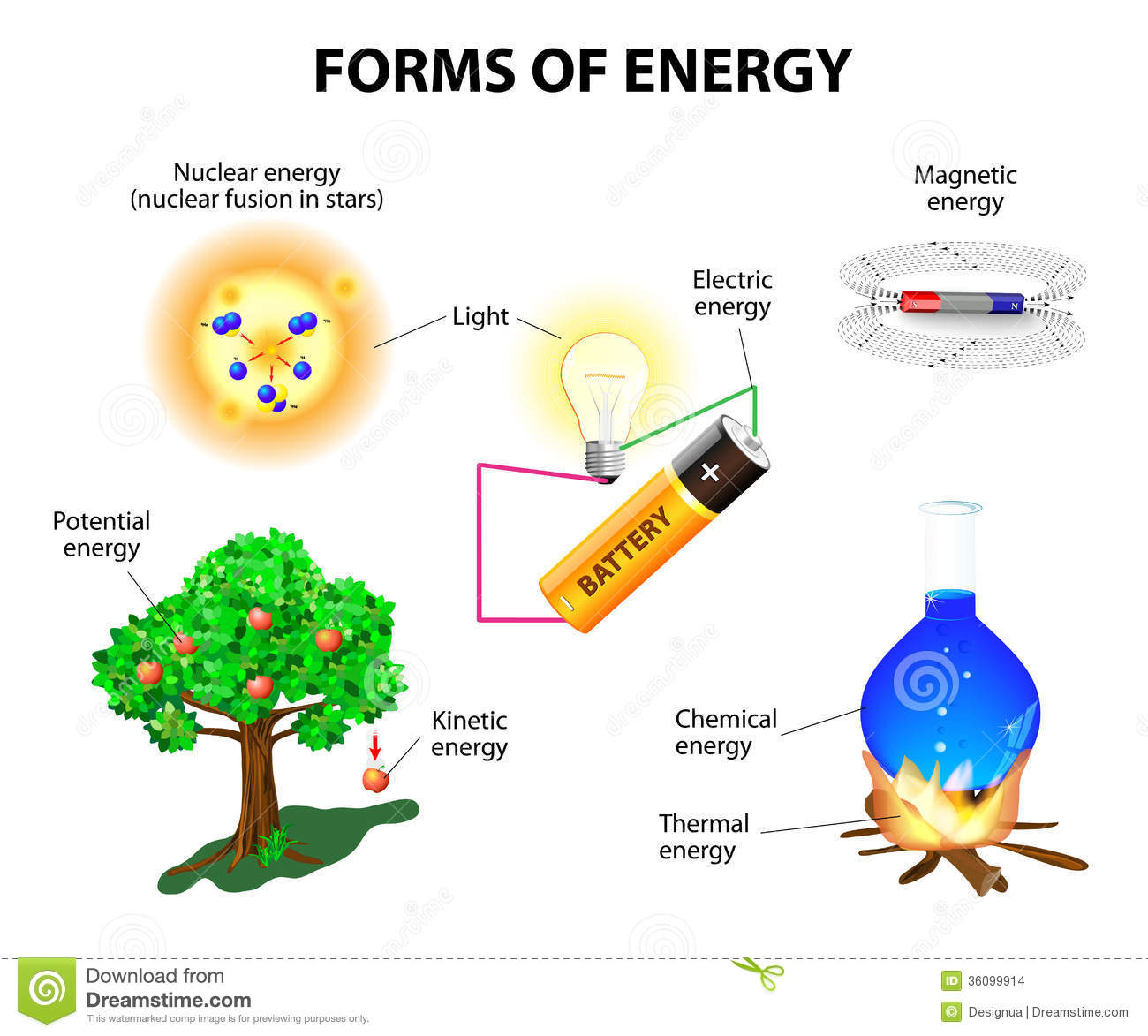 Forms of energy stock vector illustration of math for Energy conservation facts