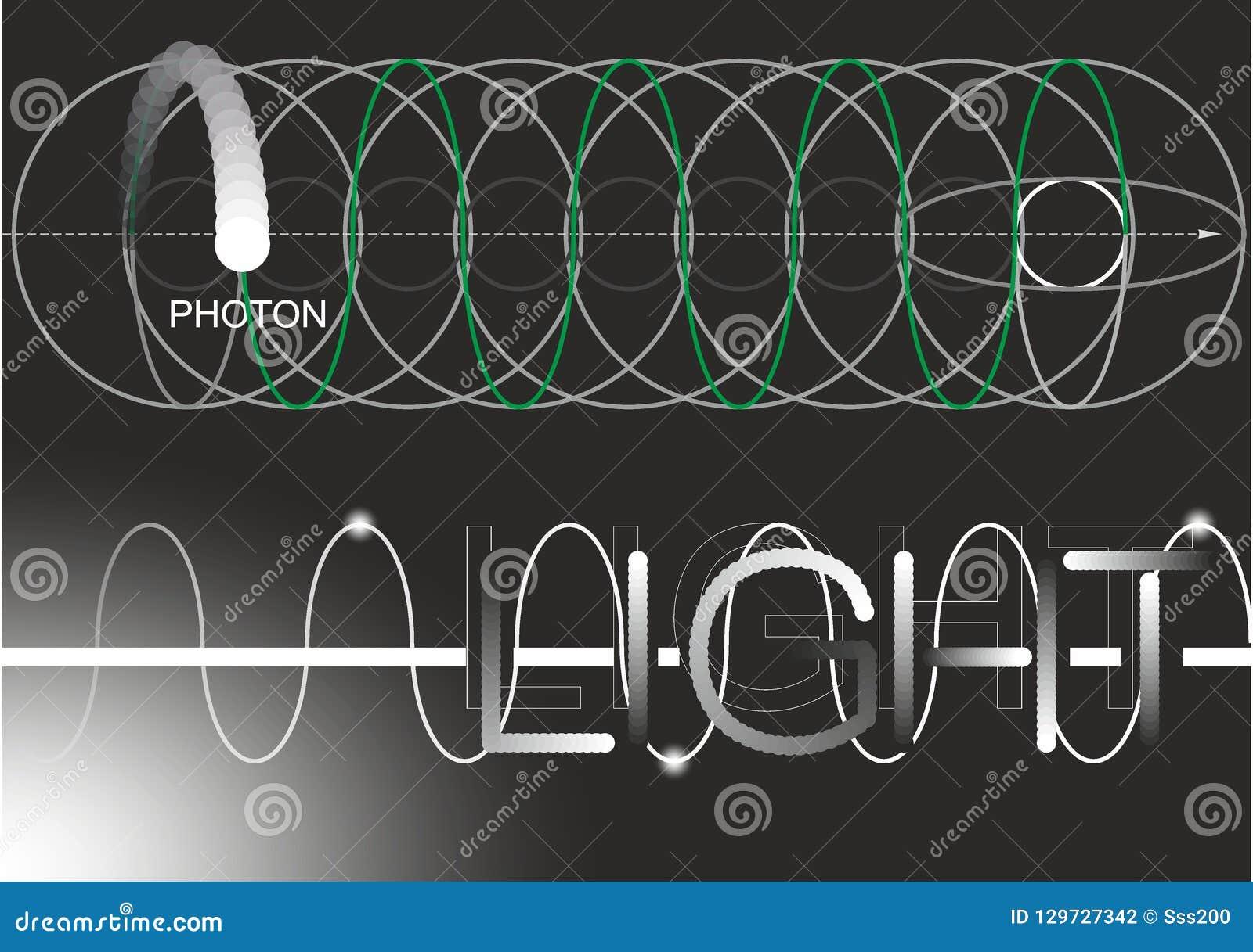 Foton ljus, elektron, fysik, vetenskap, teckning, teckning, mörker, vakuum, partikel, utstrålning, mörker, svart, fråga, våg, kno