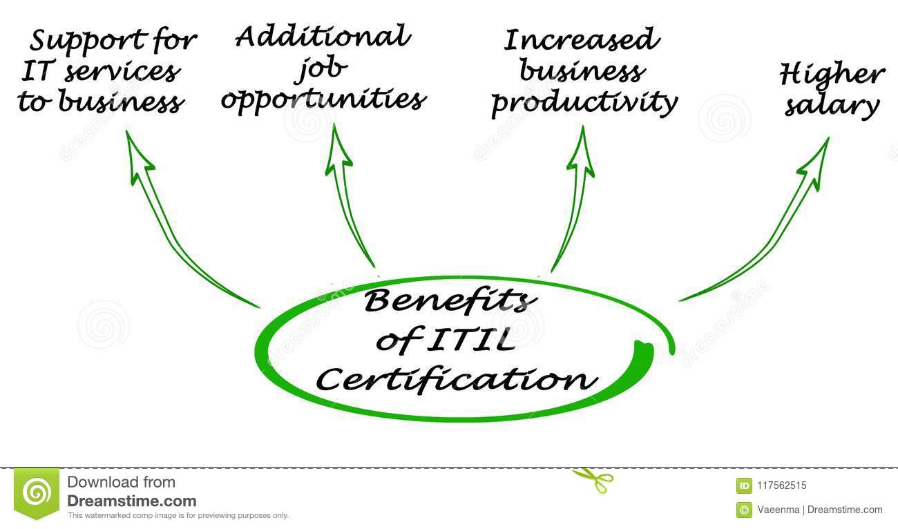 Benefits Of Itil Certification Stock Image Image Of Information