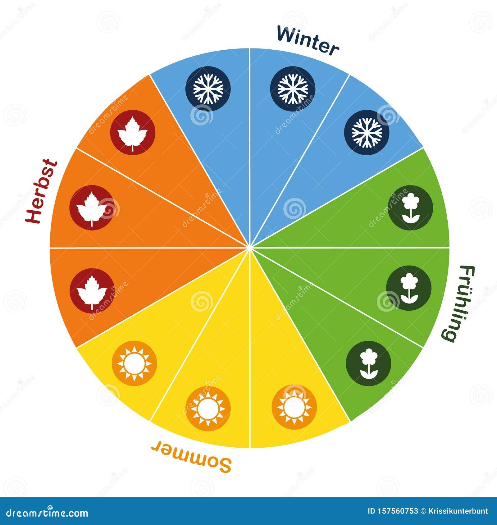 four seasons circle stock illustrations  330 four seasons