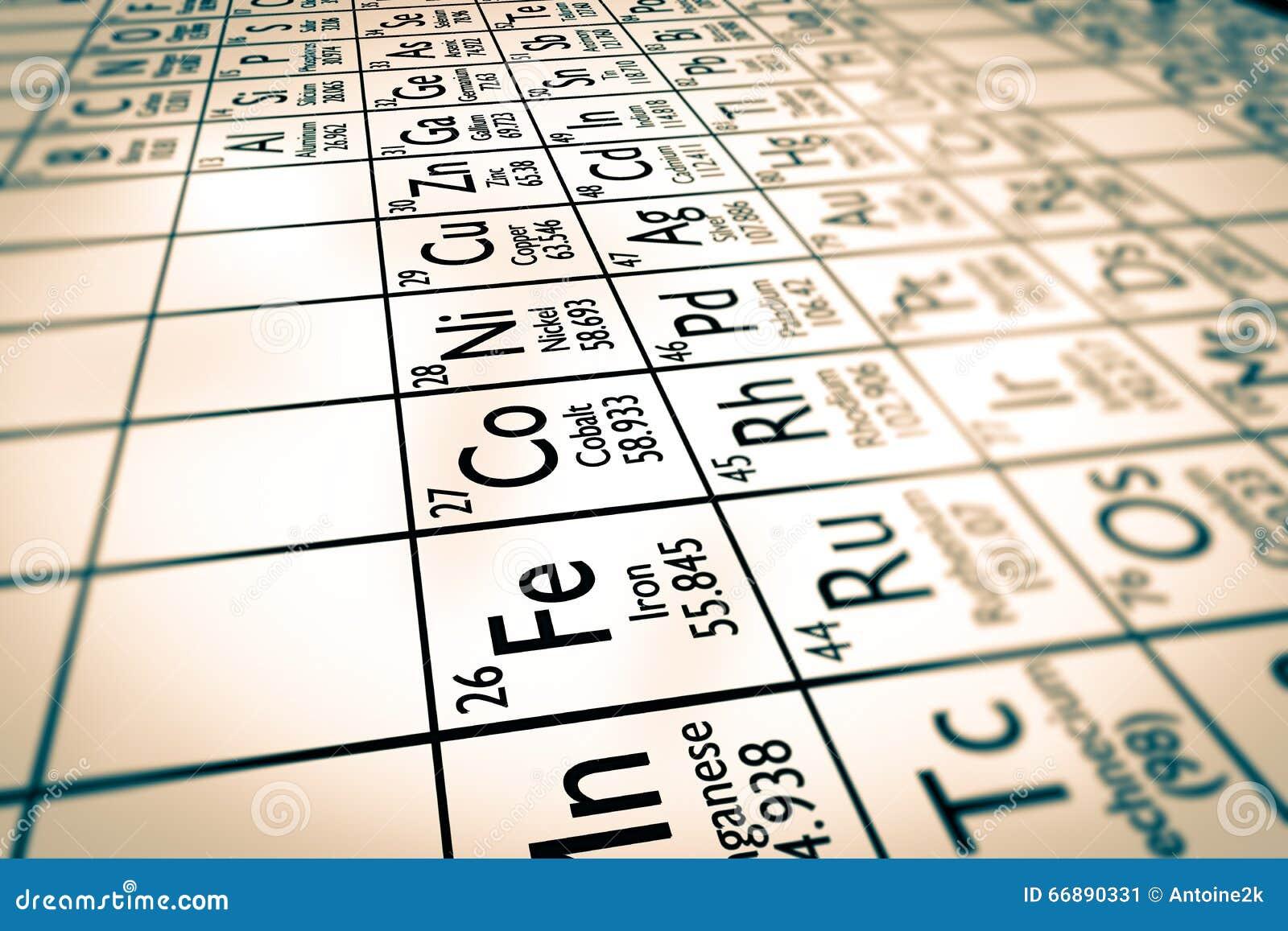 Foyer sur les éléments chimiques en métal de transition
