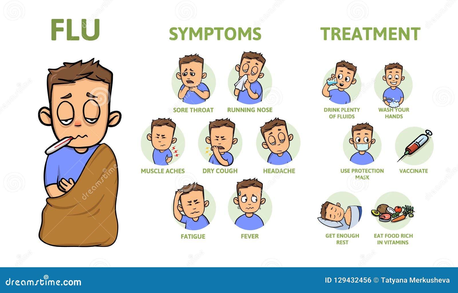 B y tratamiento sintomas gripe