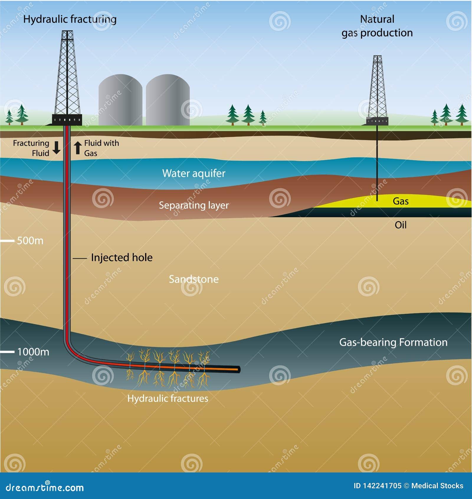 Fracking与描述的信息例证