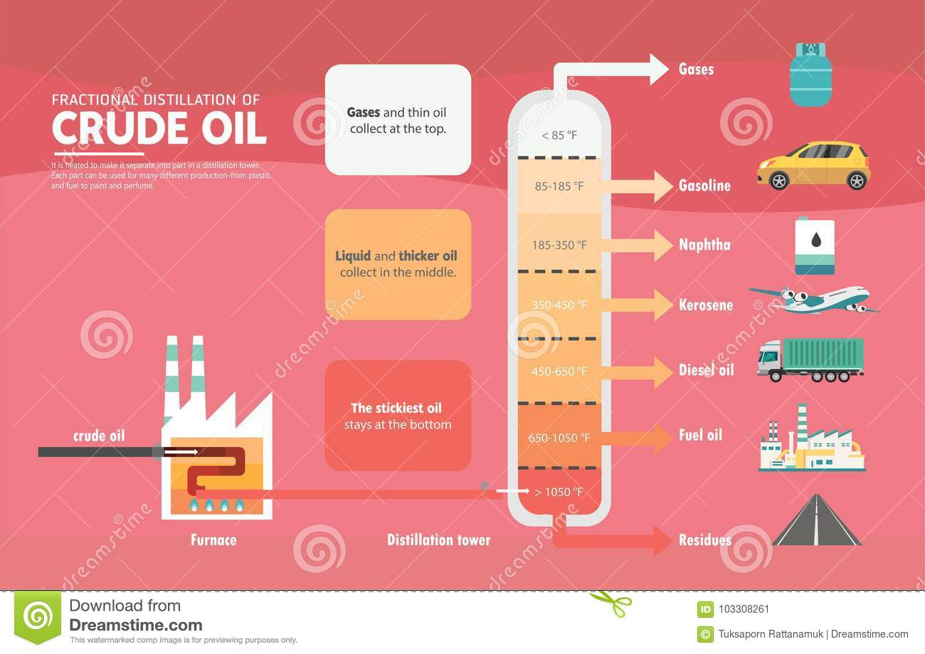 fractional distillation of crude oil diagram