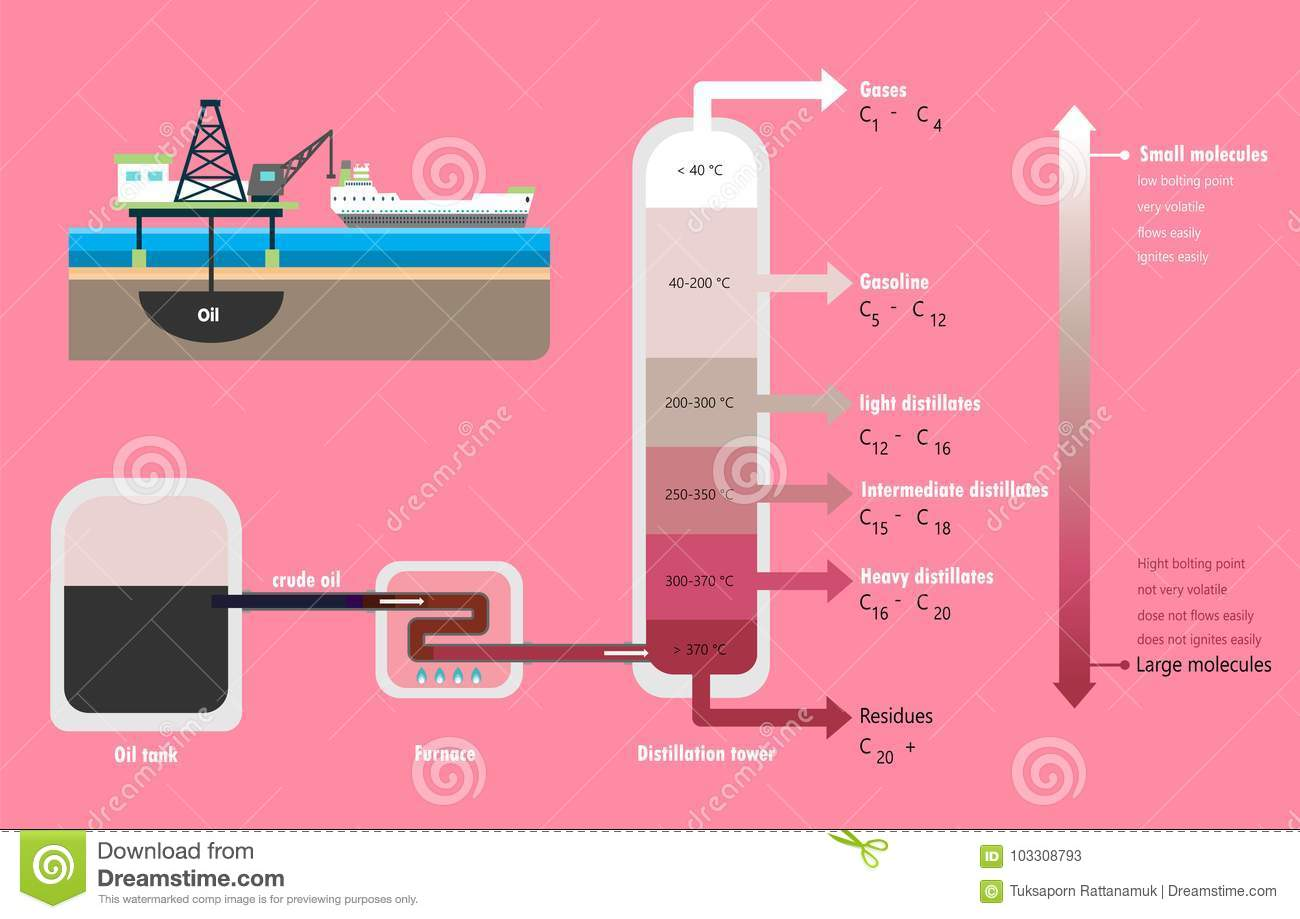 Fractional distillation of crude oil diagram stock vector fractional distillation of crude oil diagram pooptronica