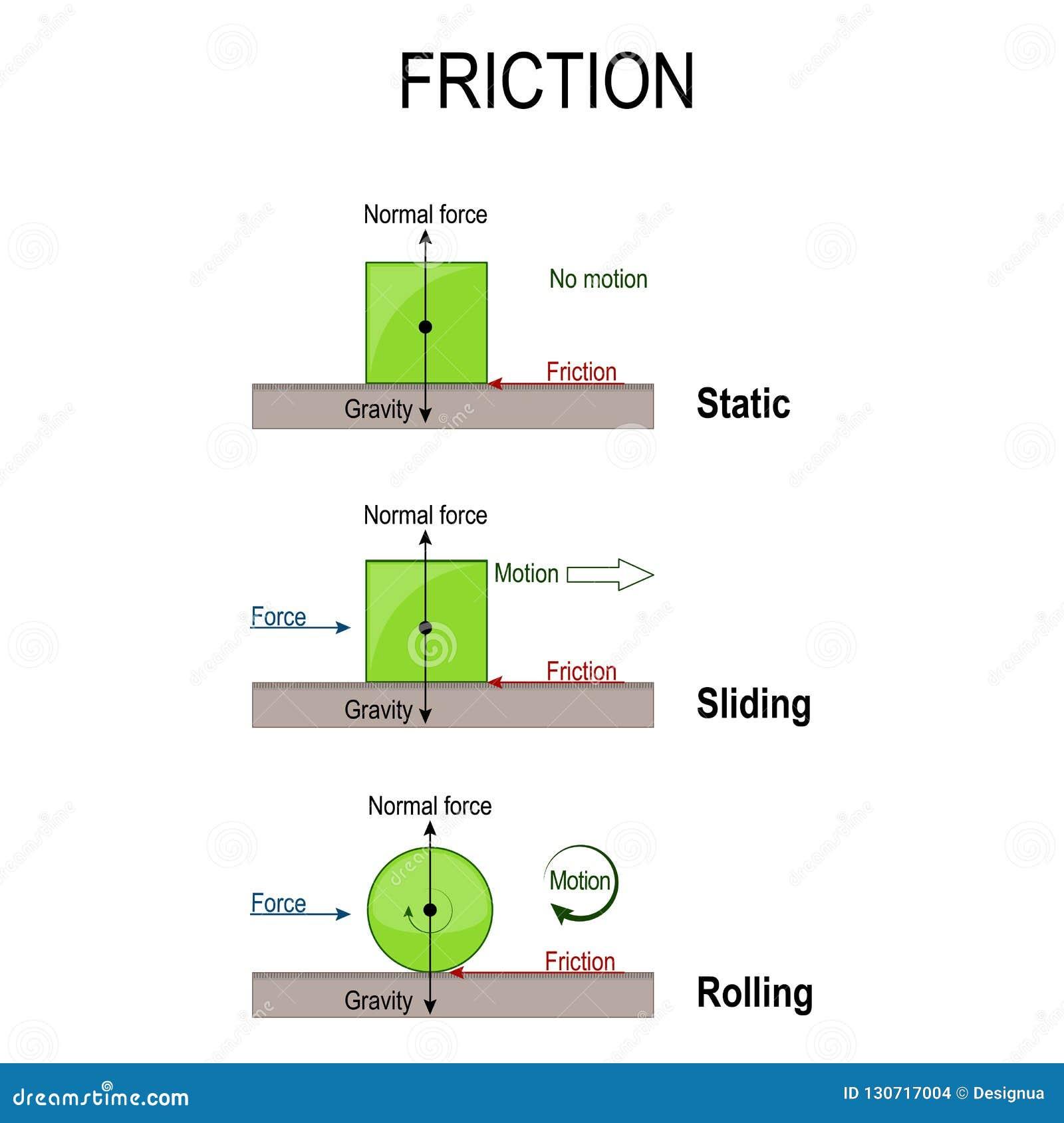 Fricção Rolando, estático e deslizando a fricção Máquinas simples