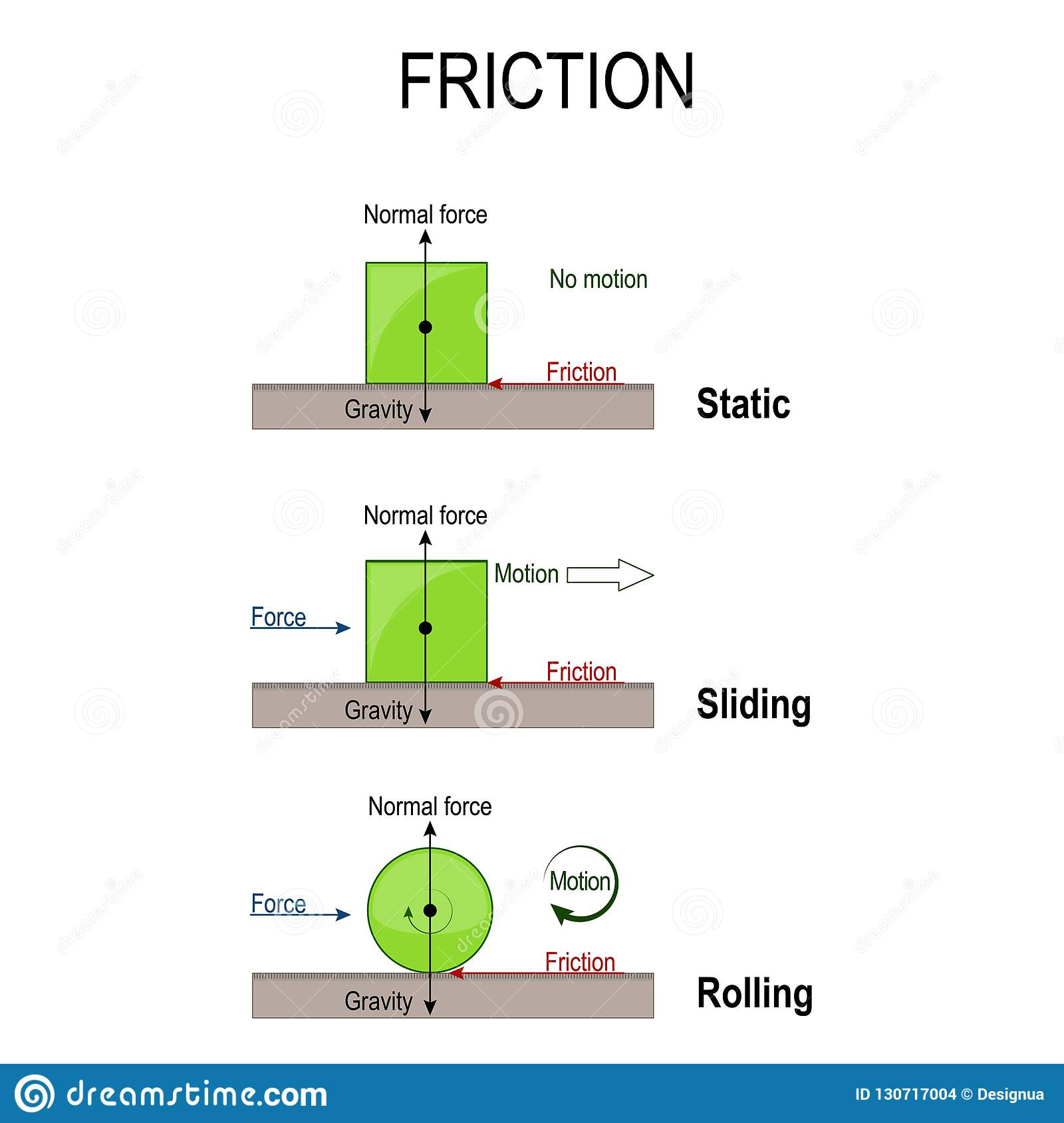 Sliding Friction Diagram